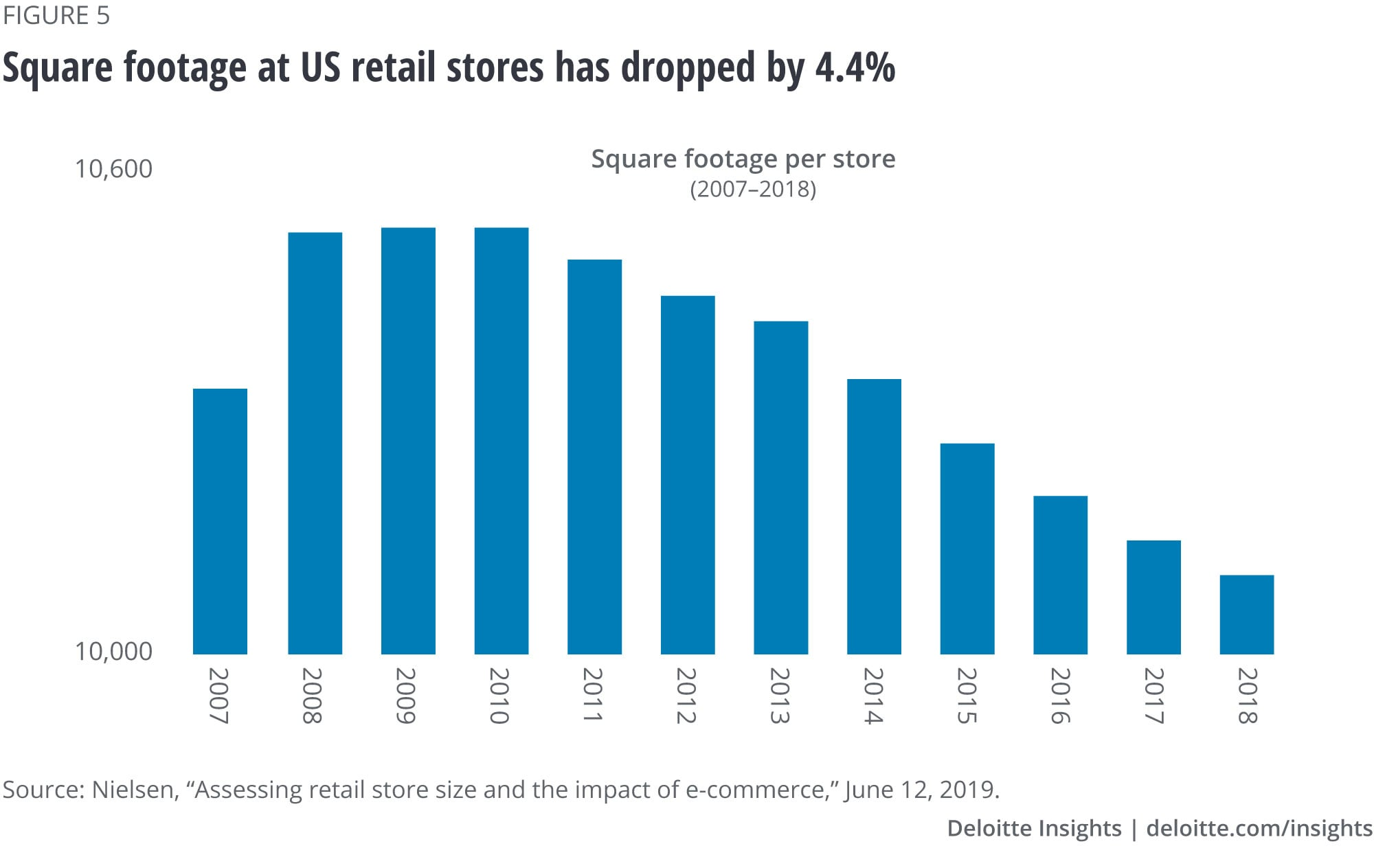 Square footage at US retail stores has dropped by 4.4 percent