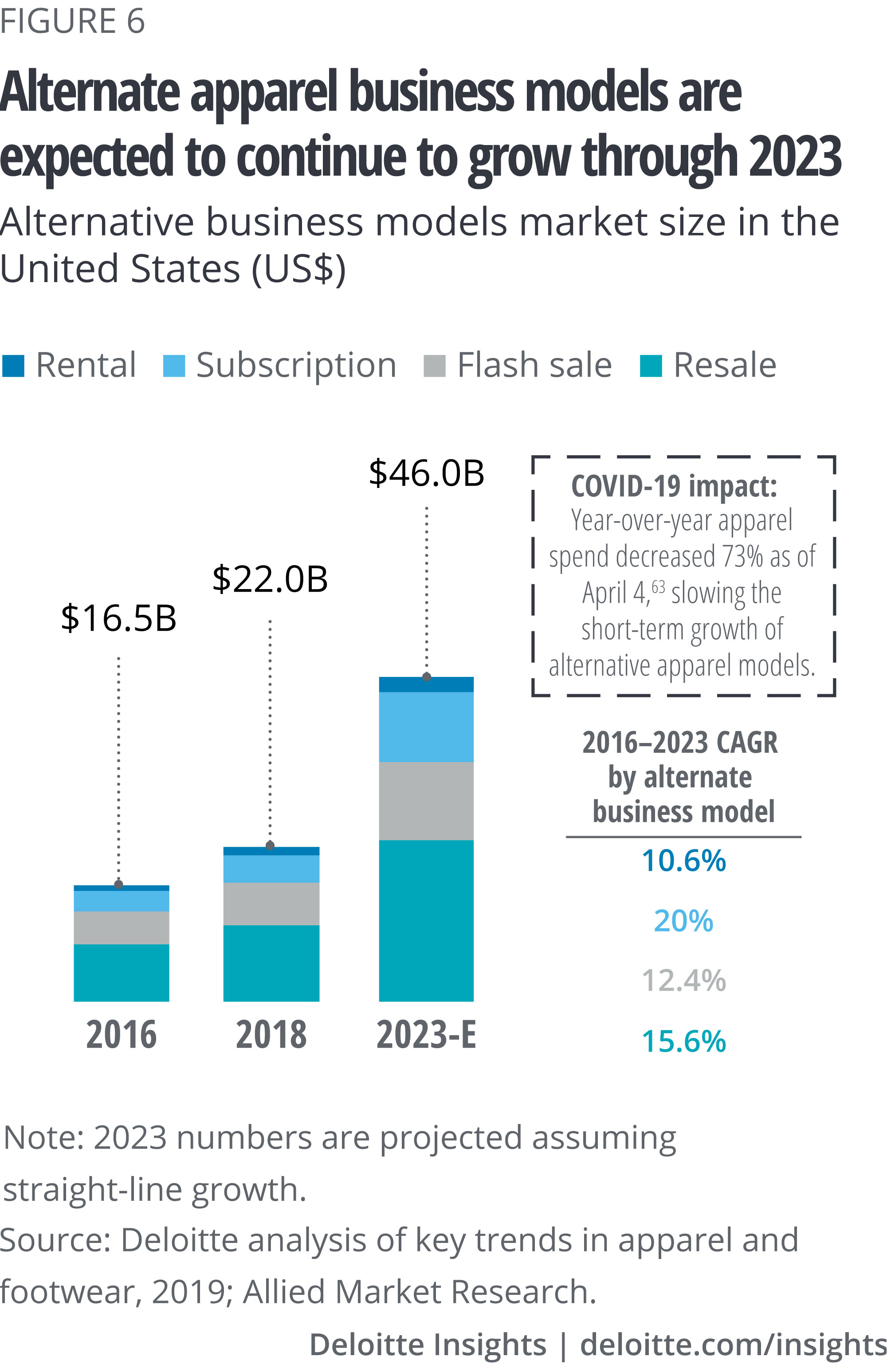 Alternative business models in apparel are expected to continue to grow through 2023