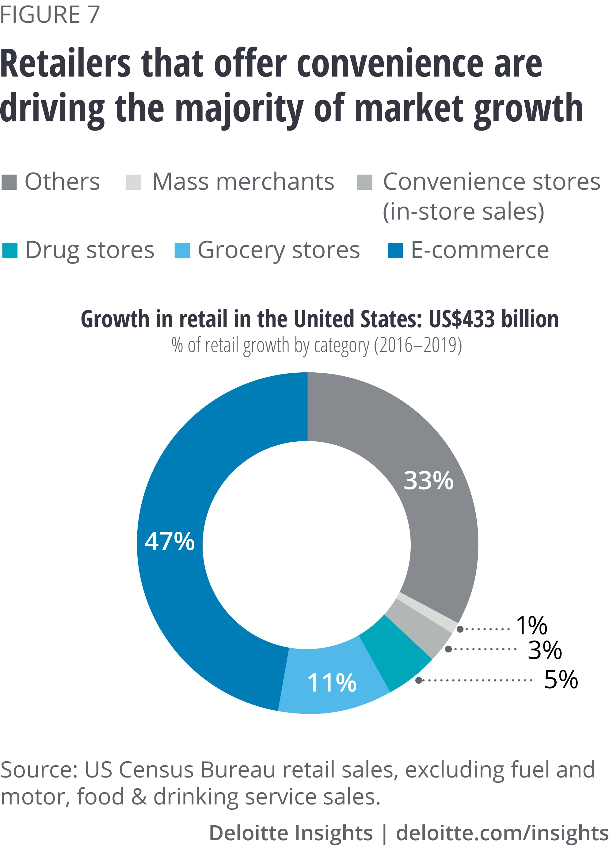Retailers that offer convenience are driving the majority of market growth