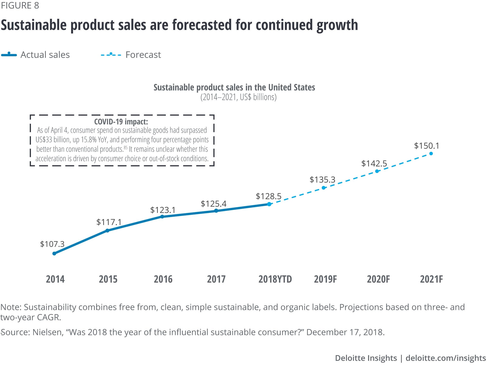 Sustainable product sales are forecasted for continued growth