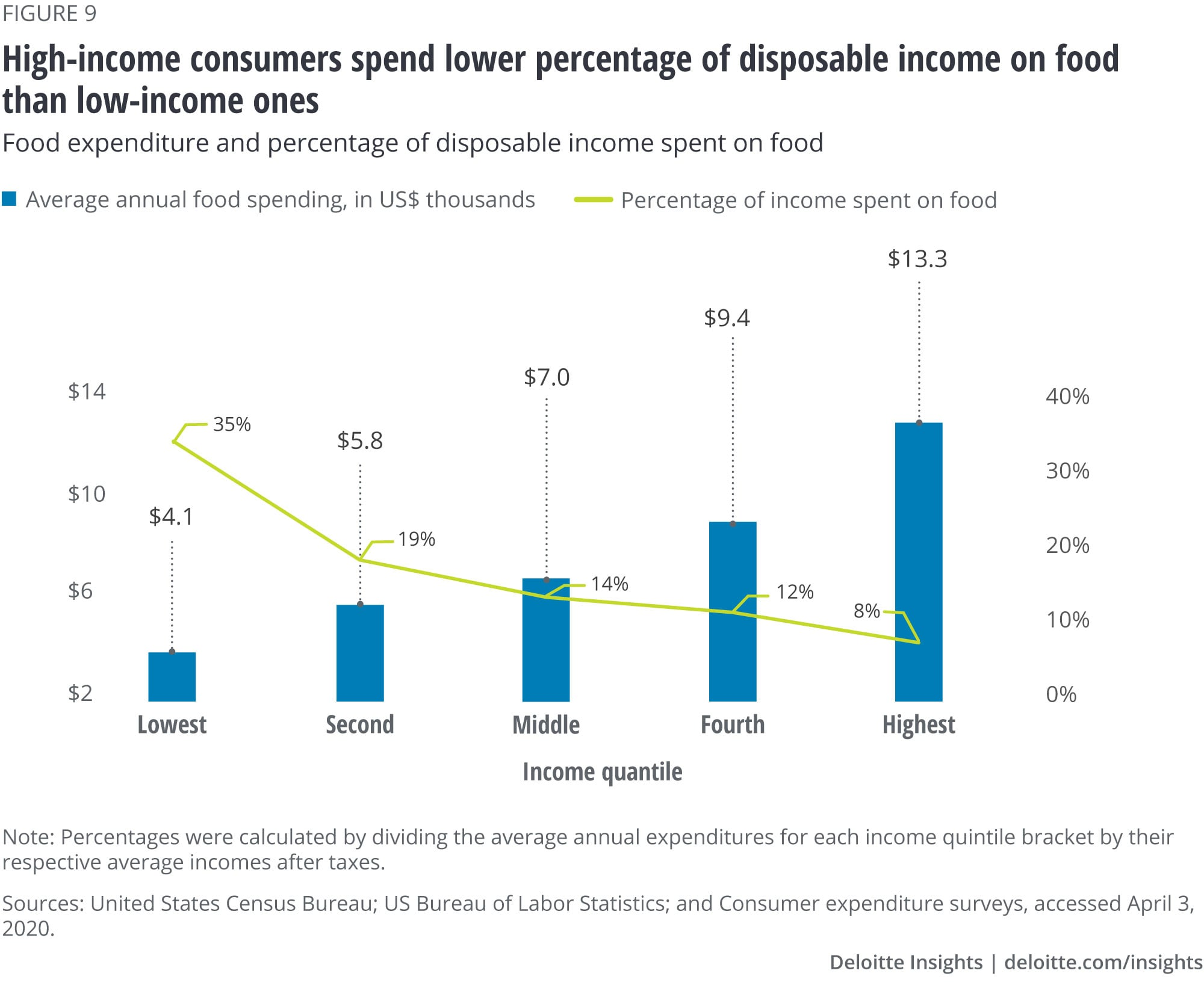 High-income consumers spend lower percentage of disposable income on food than low-income ones