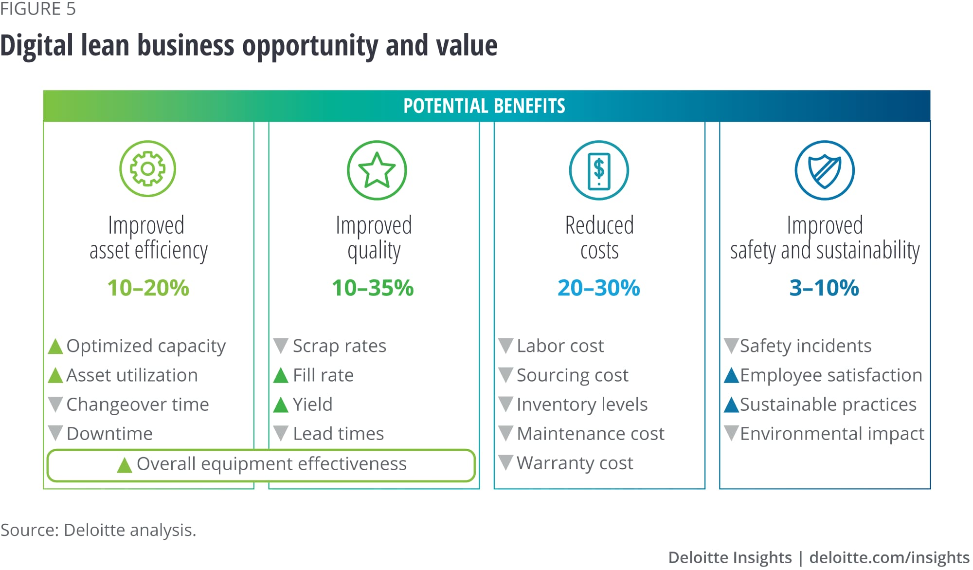 Digital lean business opportunity and value