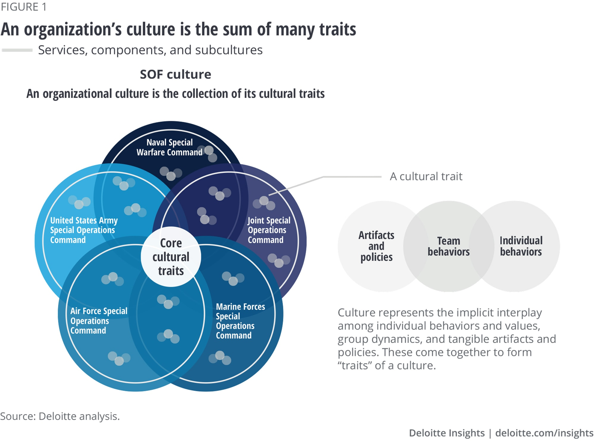 An organization's culture is the sum of many traits