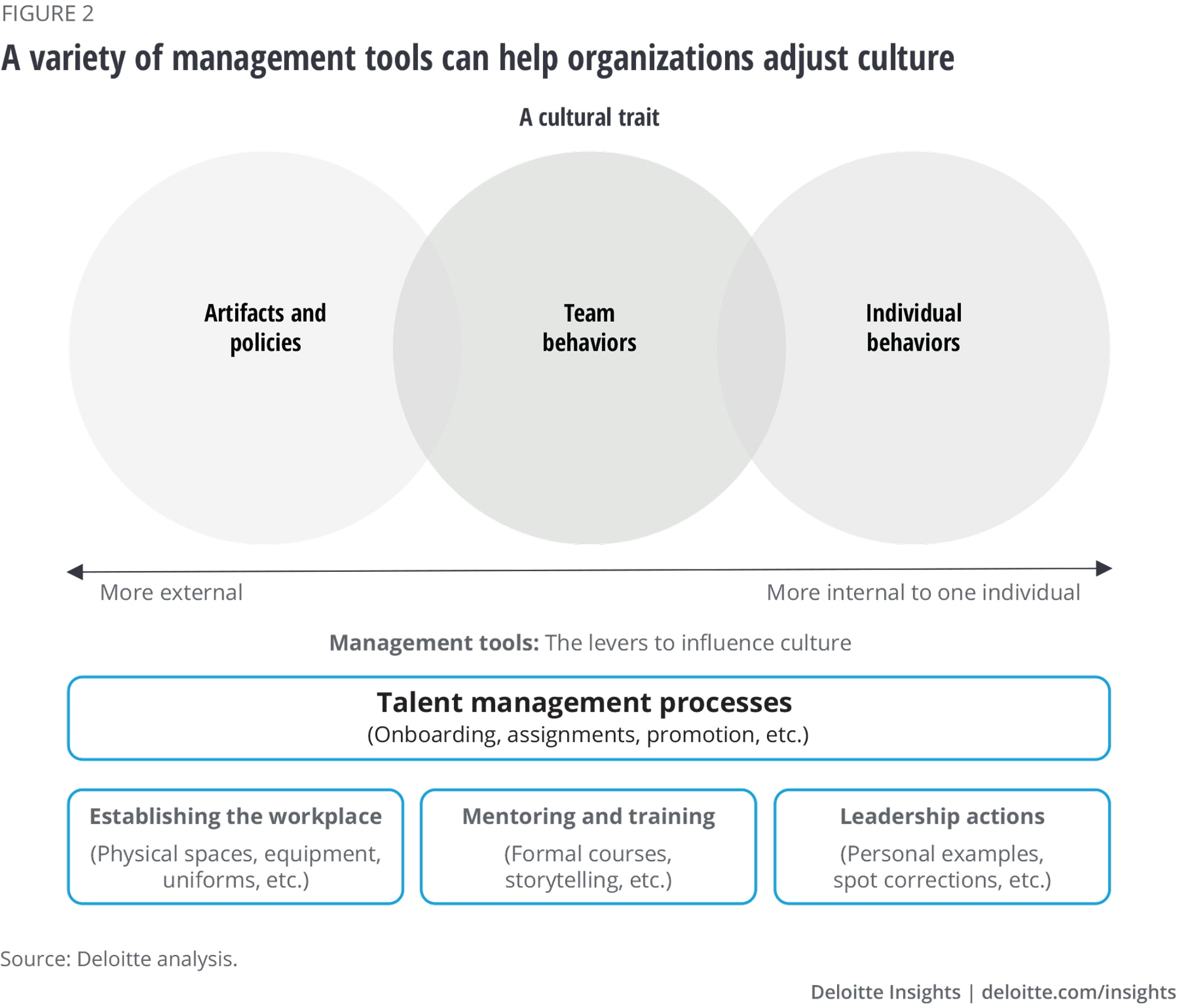 A variety of management tools can help organizations adjust culture