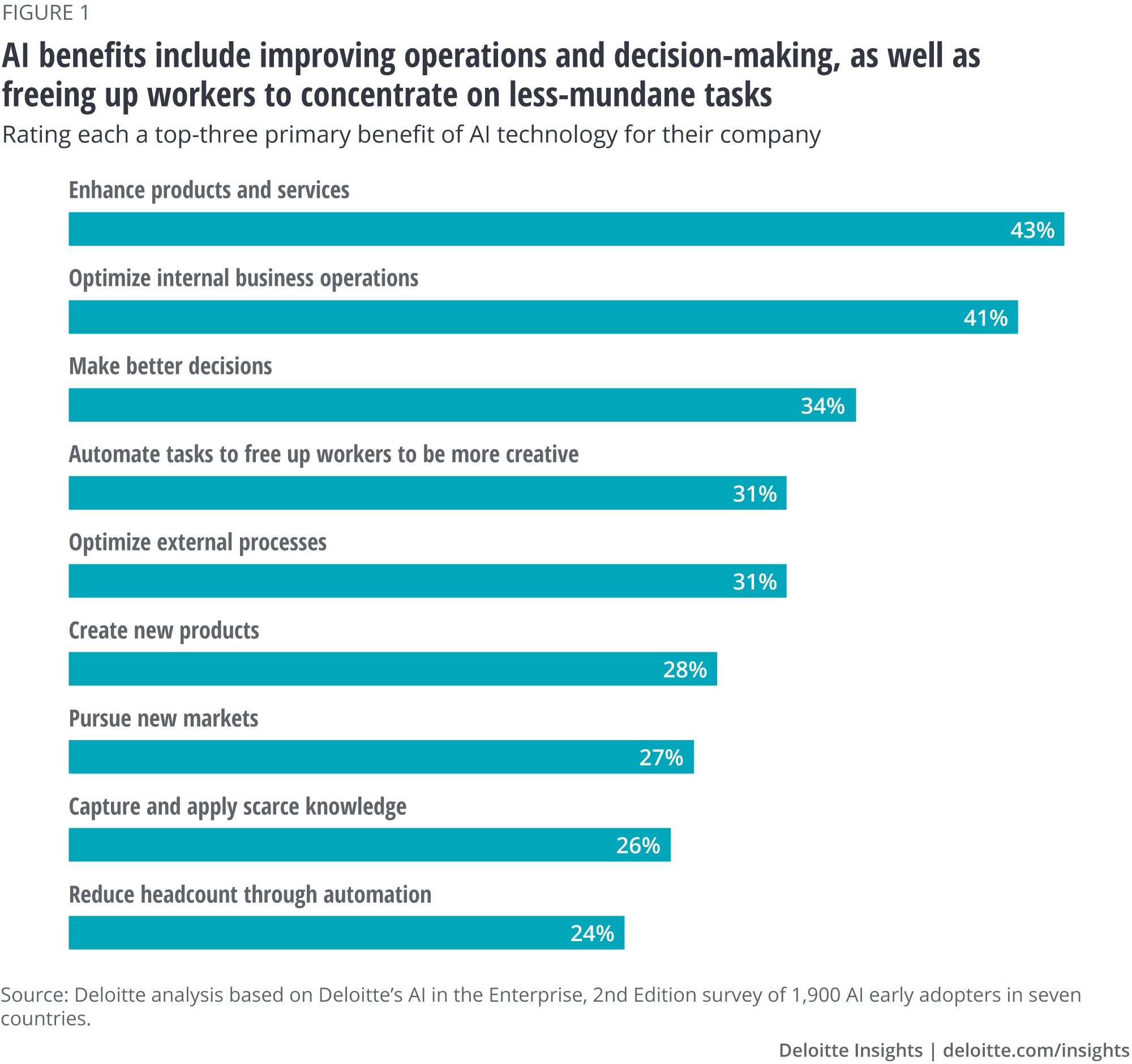 AI benefits include improving operations and decision-making, as well as freeing up workers to concentrate on less-mundane tasks