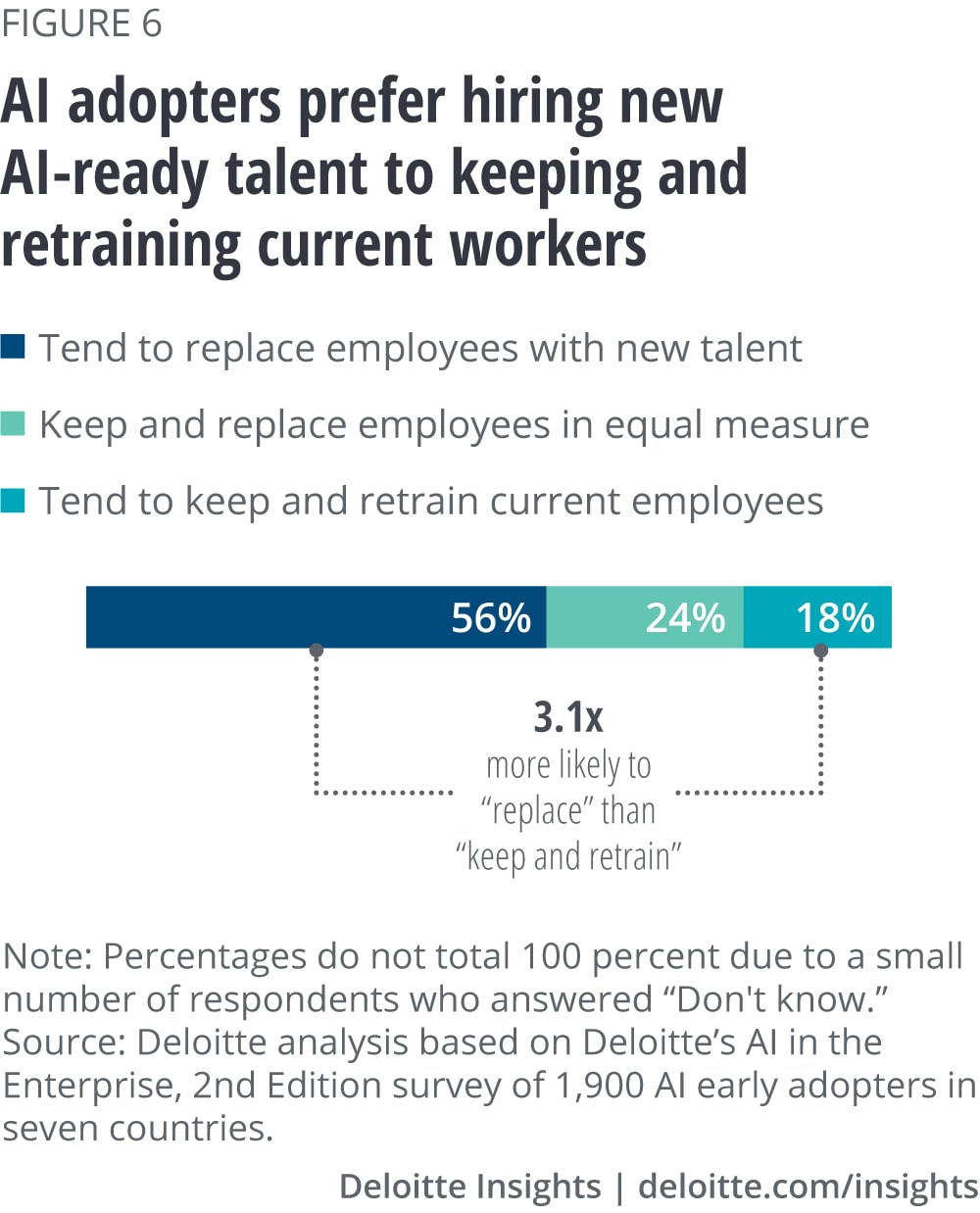 AI adopters prefer hiring new AI-ready talent to keeping and retraining current workers