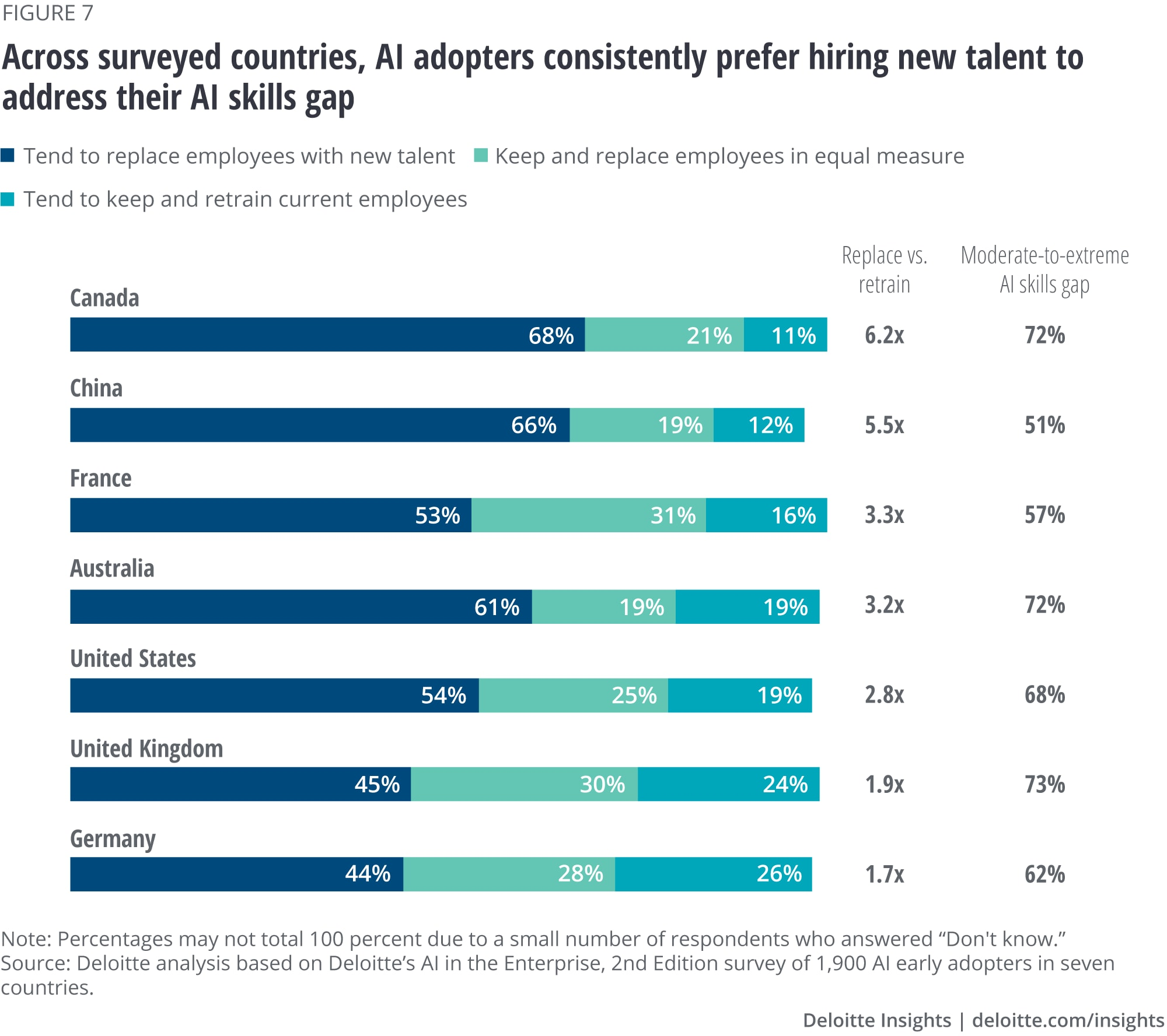 Across surveyed countries, AI adopters consistently preferred hiring new talent to address their AI skills gap