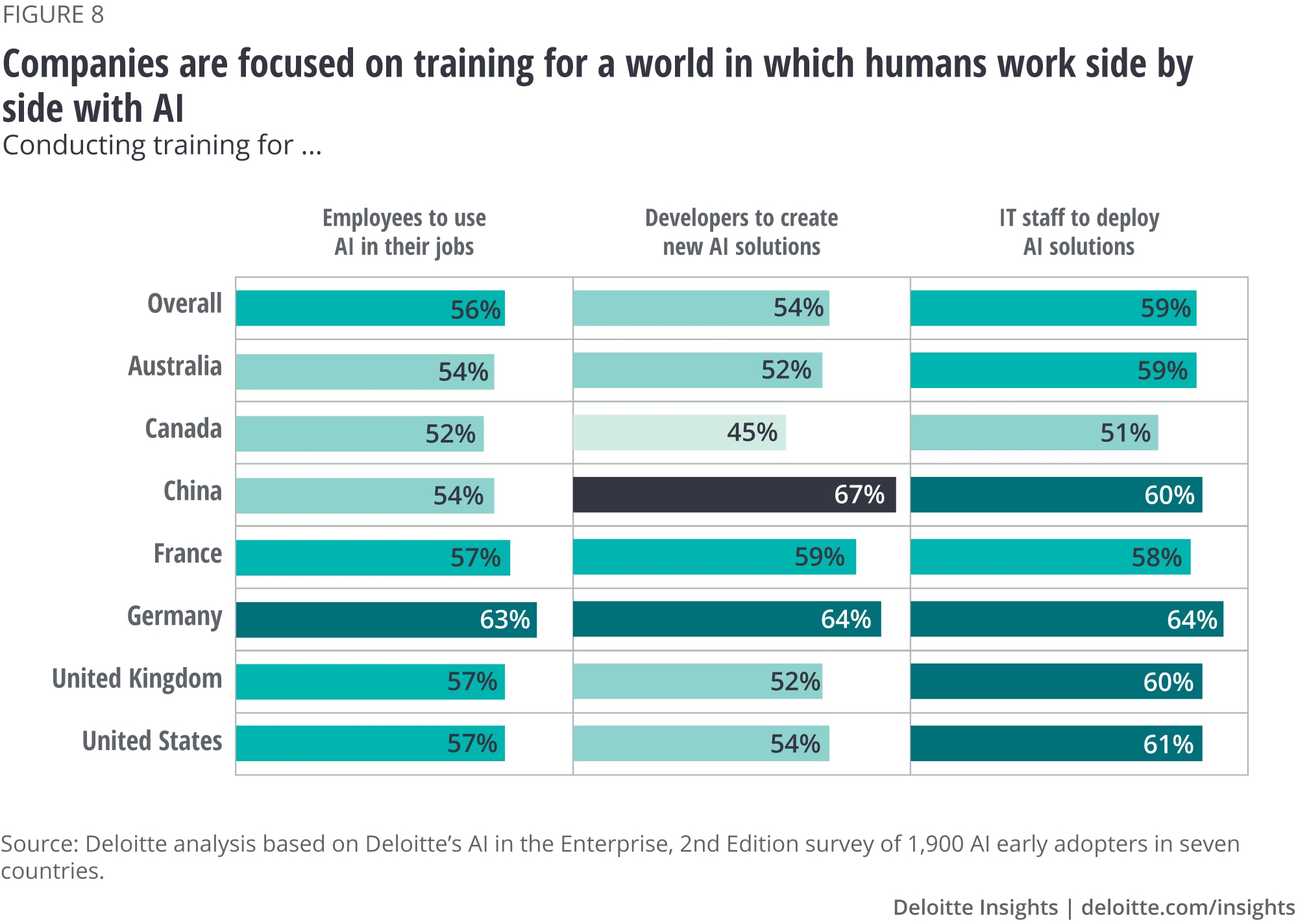 Companies are focused on training for a world in which humans work side-by-side with AI