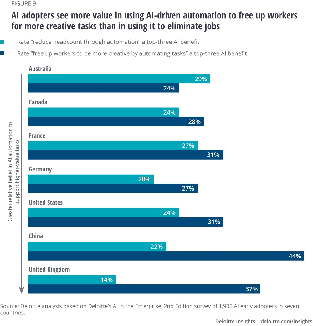 AI adopters see more value in using AI-driven automation to free up workers for more creative tasks than in using it to eliminate jobs