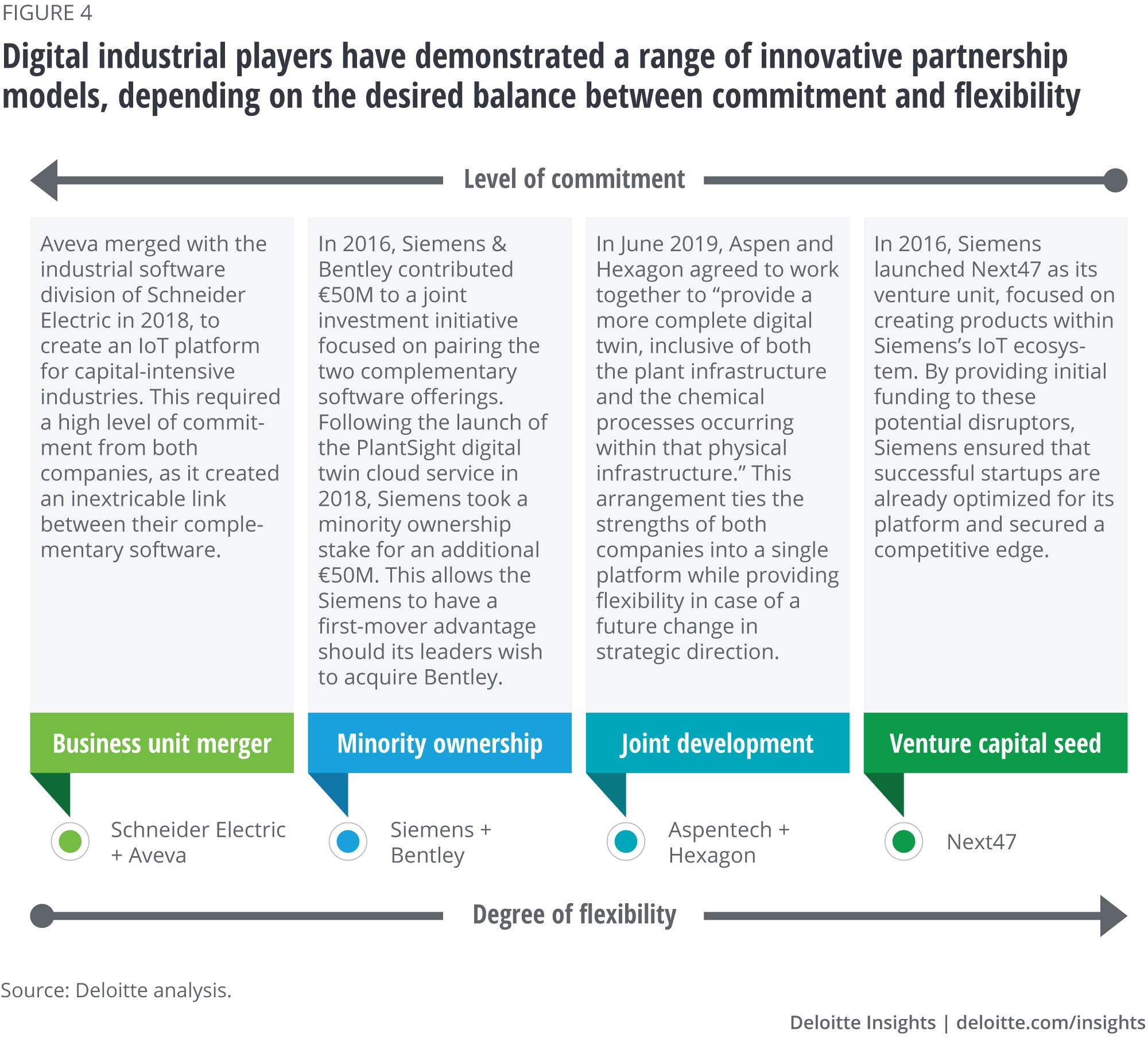 Digital industrial players have demonstrated a range of innovative partnership models, depending on the desired balance between commitment and flexibility
