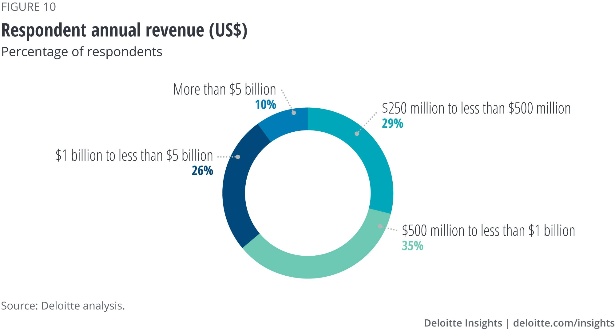Respondents segmented by annual revenue