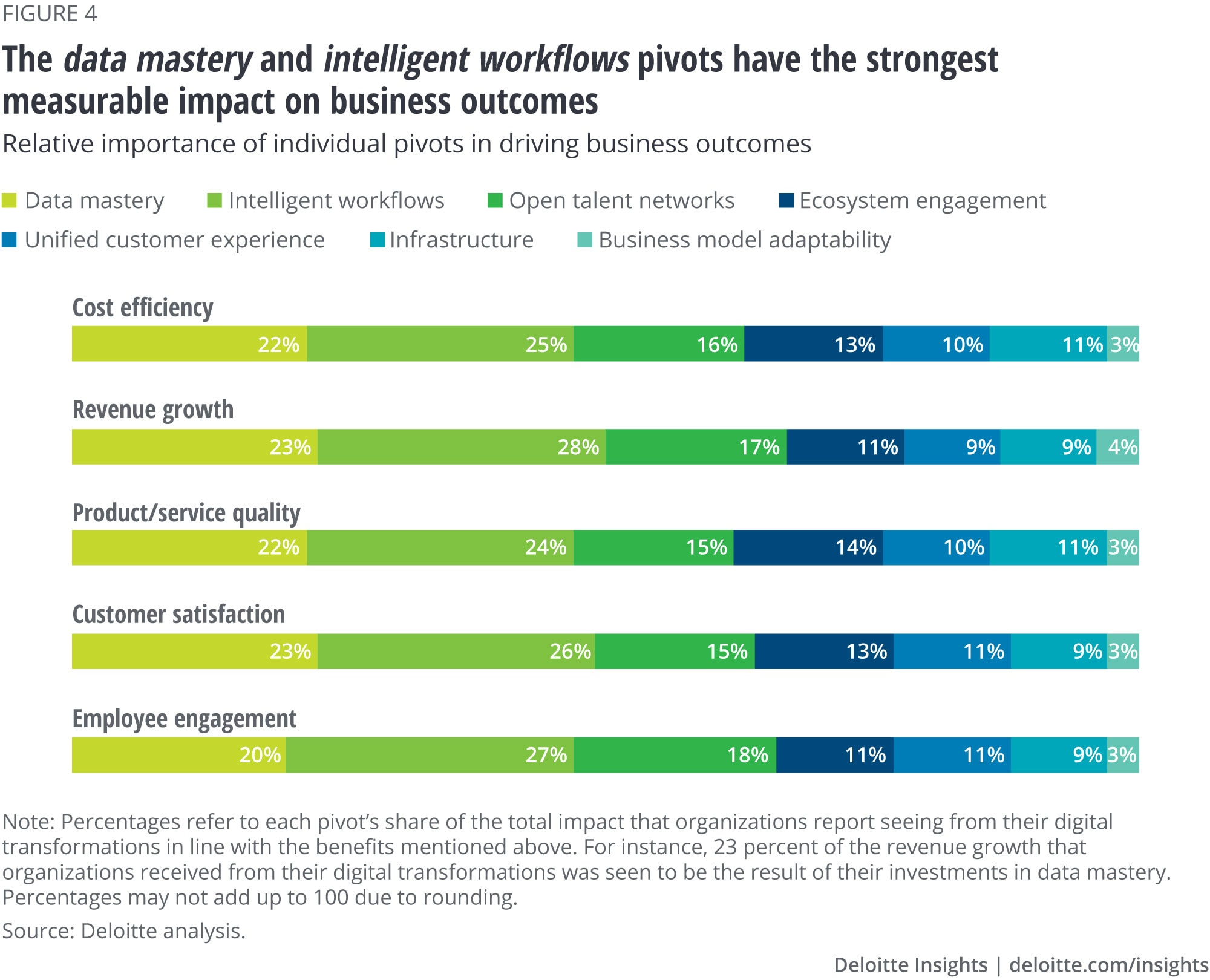 The data mastery and intelligent workflows pivots have the strongest impact on business outcomes