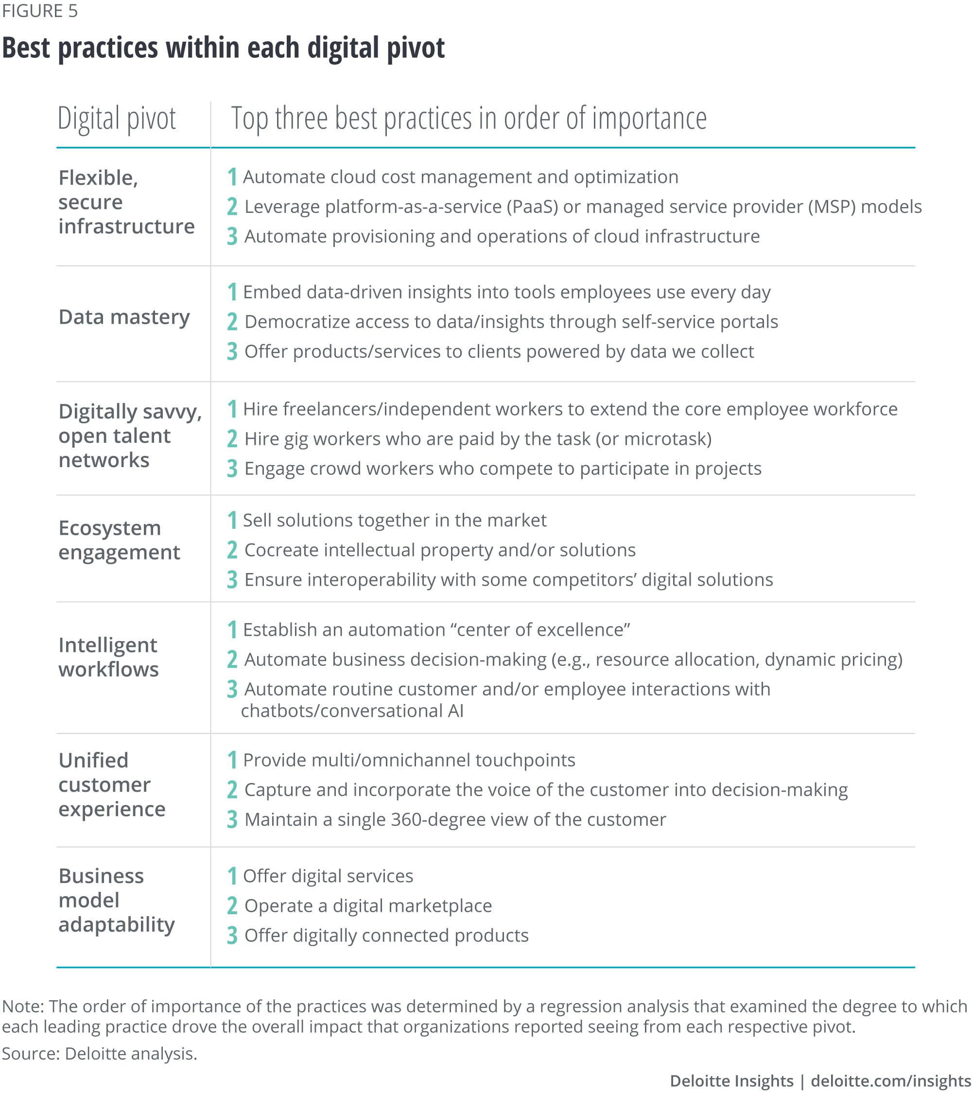 Leading practices within each digital pivot