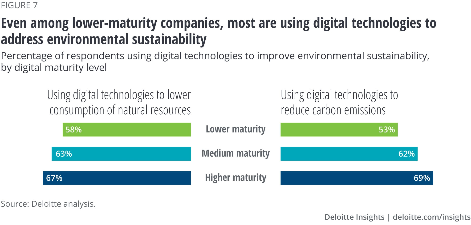 Even among lower-maturity companies, most are using digital technologies to address environment sustainability