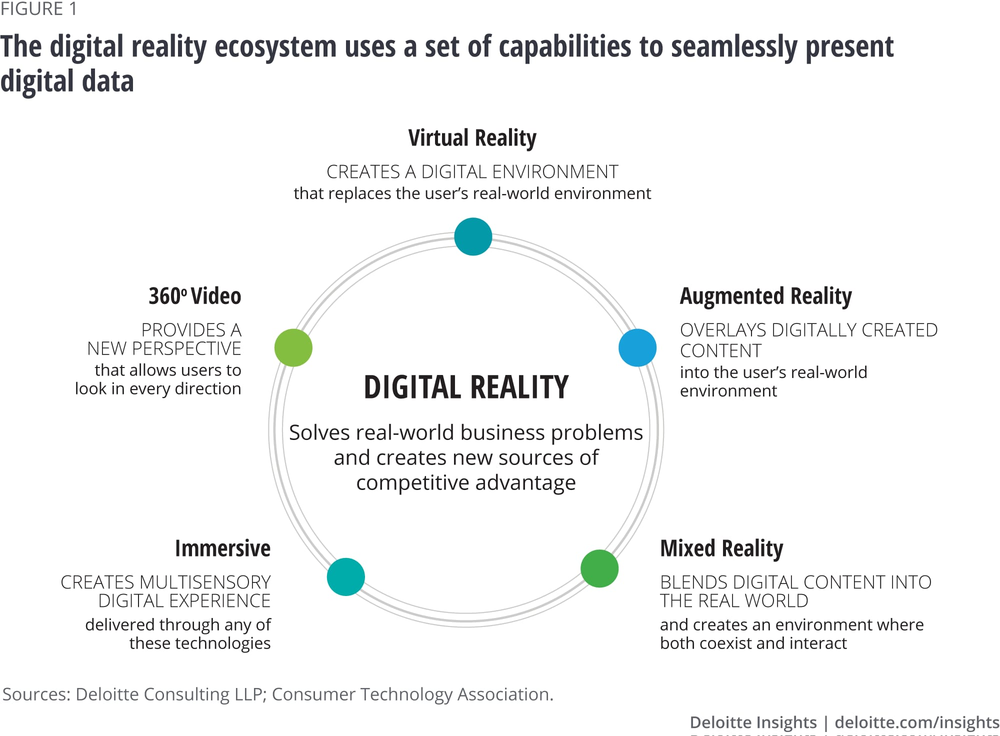 Digital reality can seamlessly present digital data in many different ways