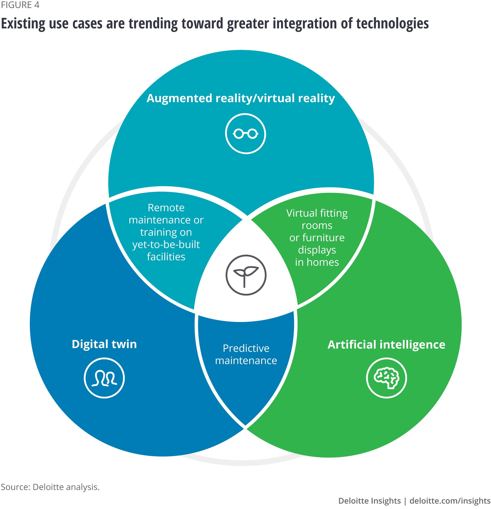 Existing use cases are trending toward greater integration of technologies