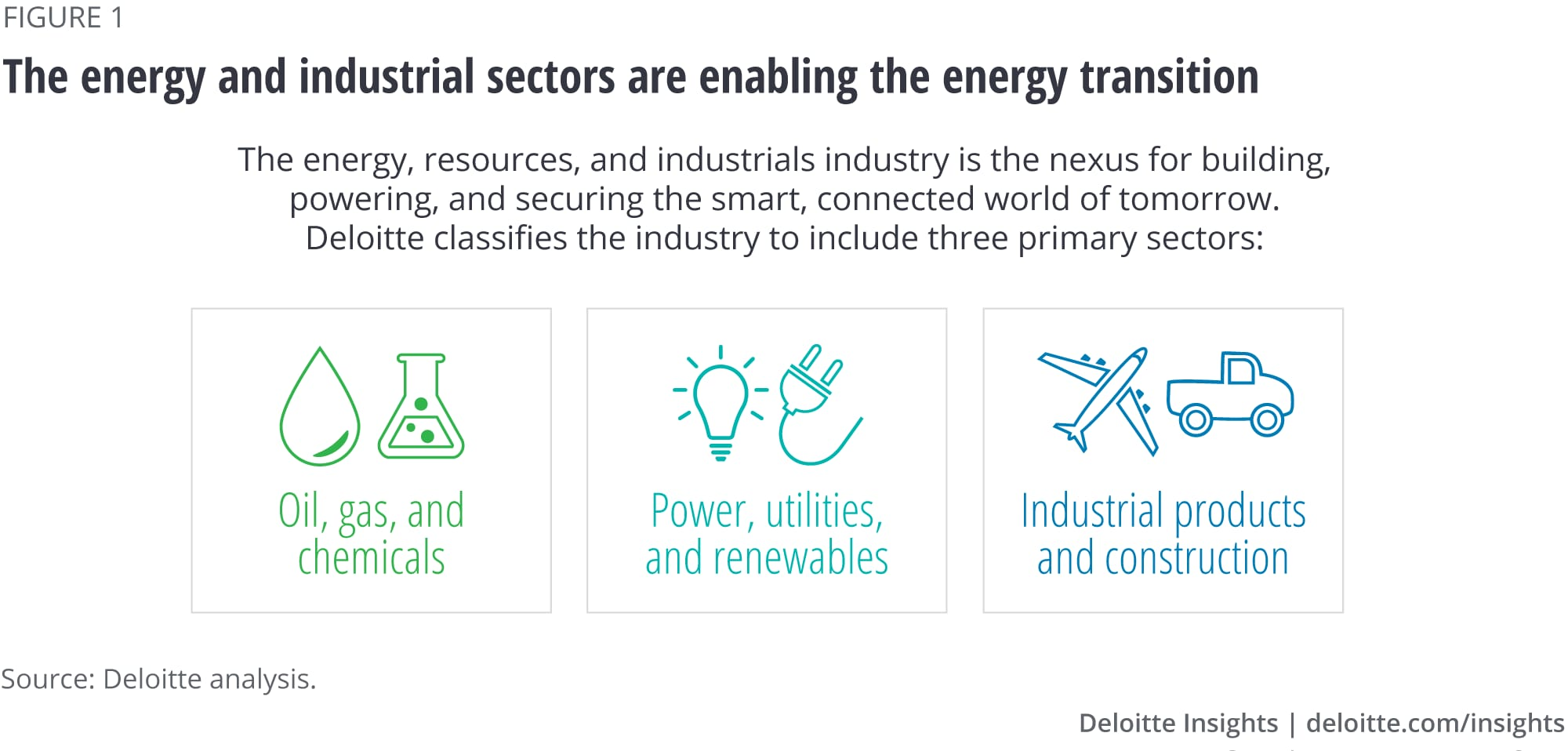 The energy and industrials sectors are enabling the energy transition