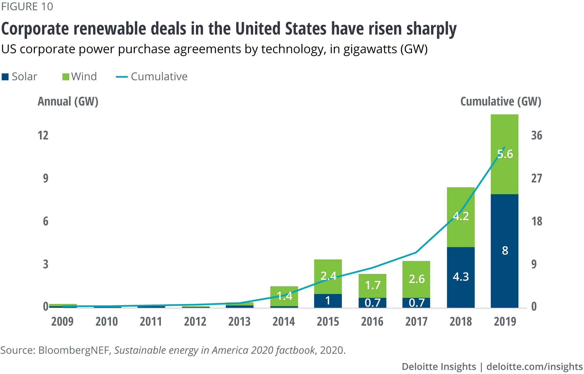 Corporate renewable deals in the United States have risen sharply