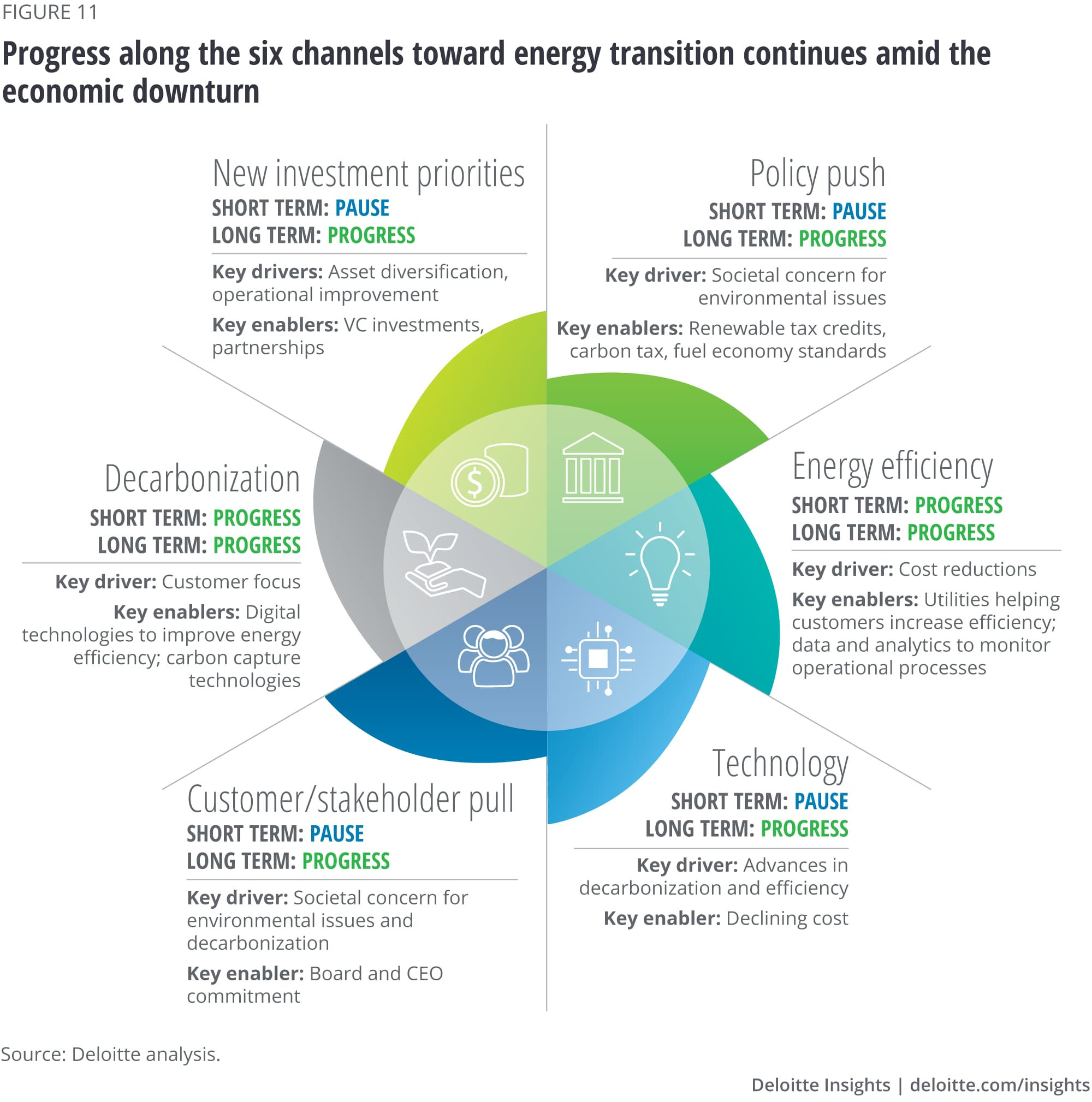 Progress along the six channels toward energy transition continues amid the economic downturn
