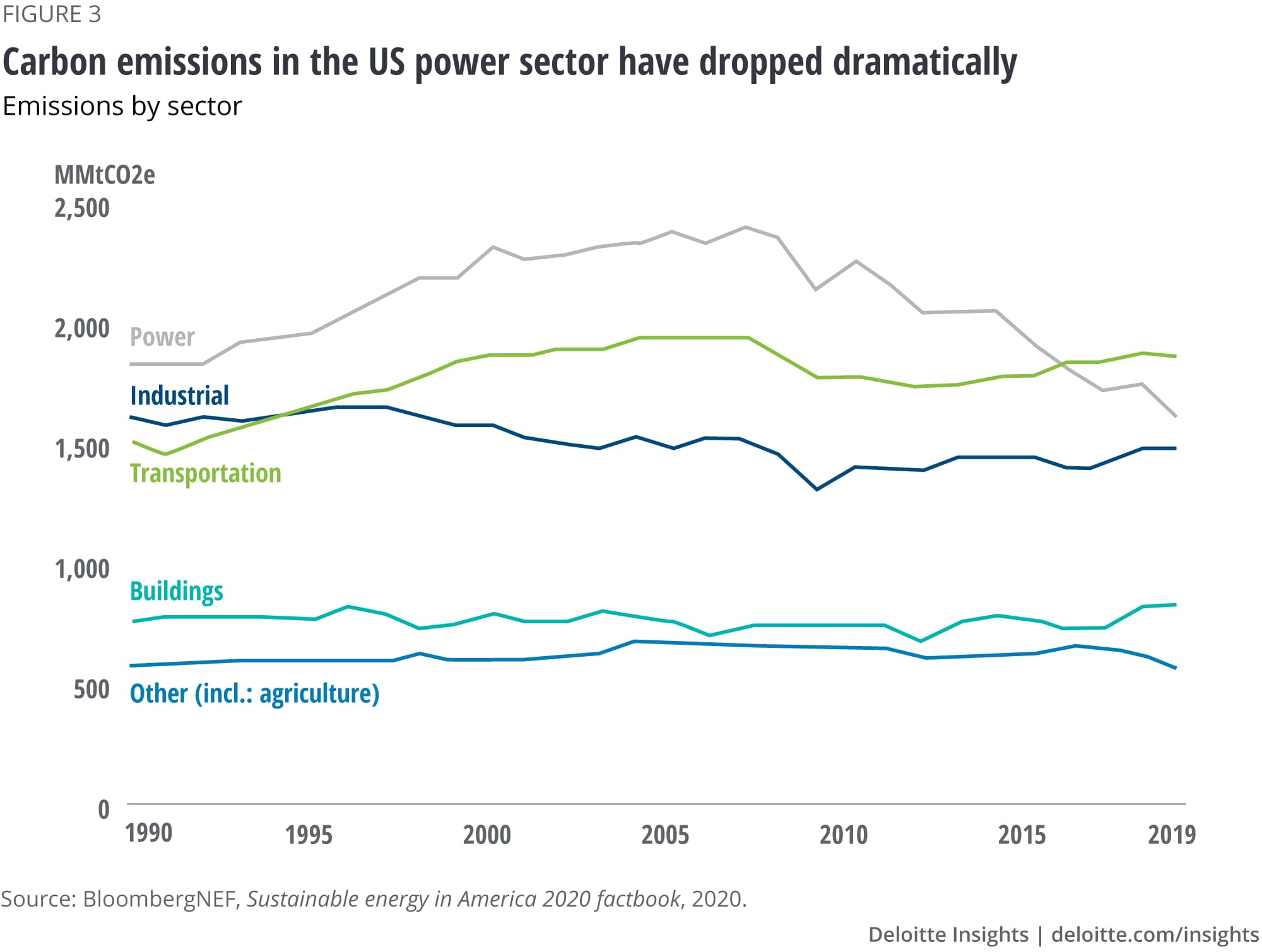 Carbon emissions in the US power sector have dropped dramatically