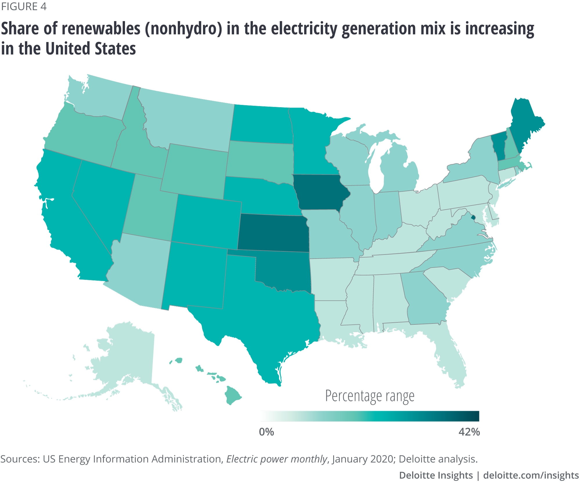 Share of renewables (nonhydro) in the electricity generation mix is increasing in the United States