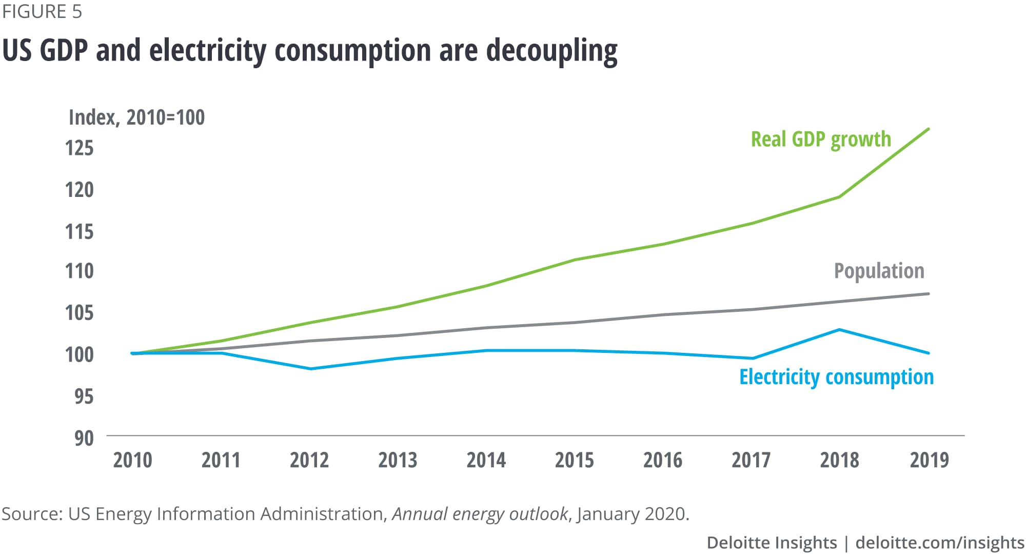 US GDP and electricity consumption are decoupling