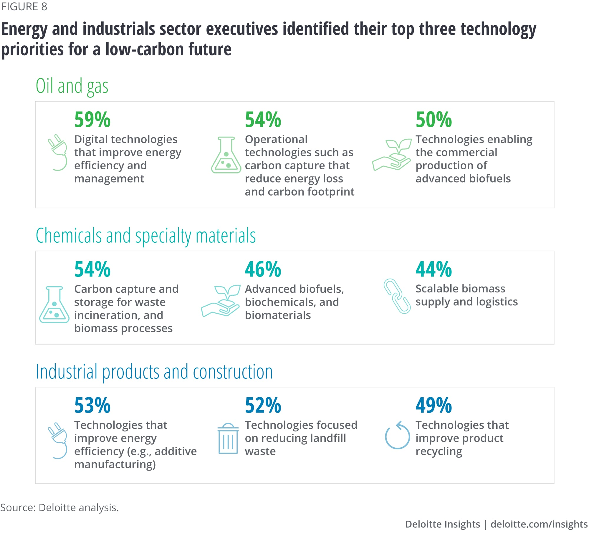 Energy and industrials sector executive respondents identified their top three technology priorities for a low-carbon future