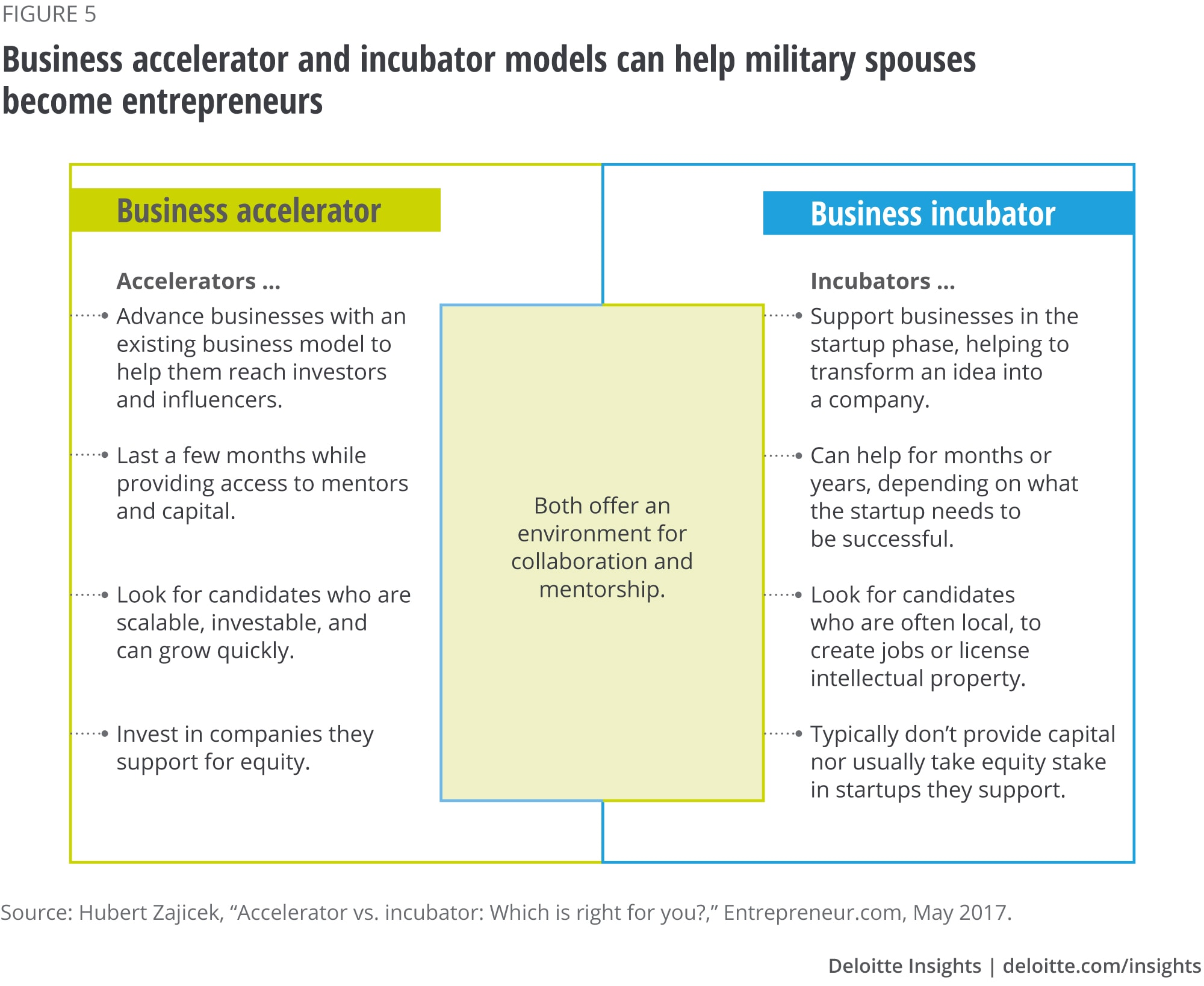 Business accelerators and incubators can help military spouses become entrepreneurs