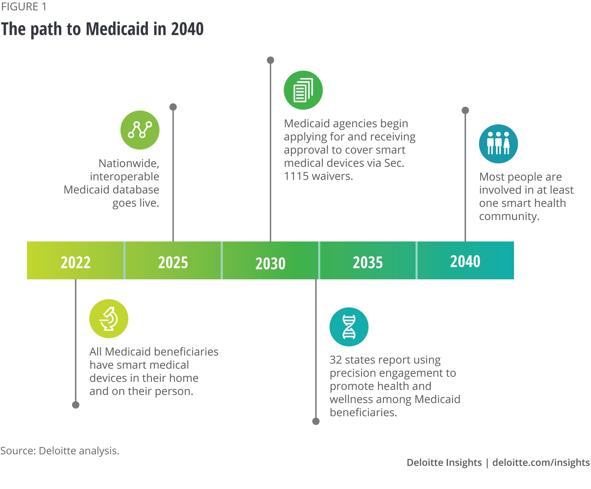 The path to Medicaid in 2040