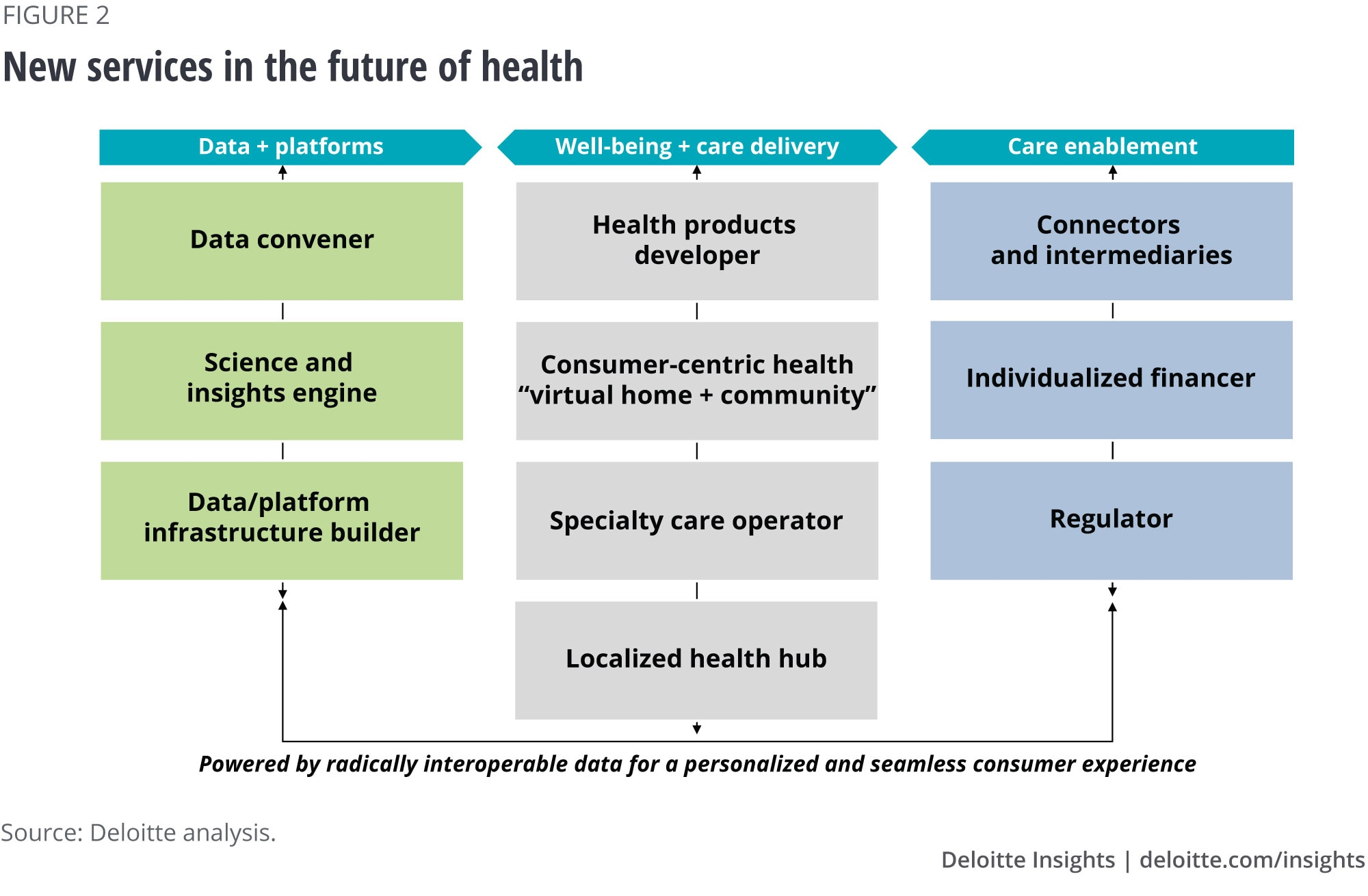 New services in the future of health