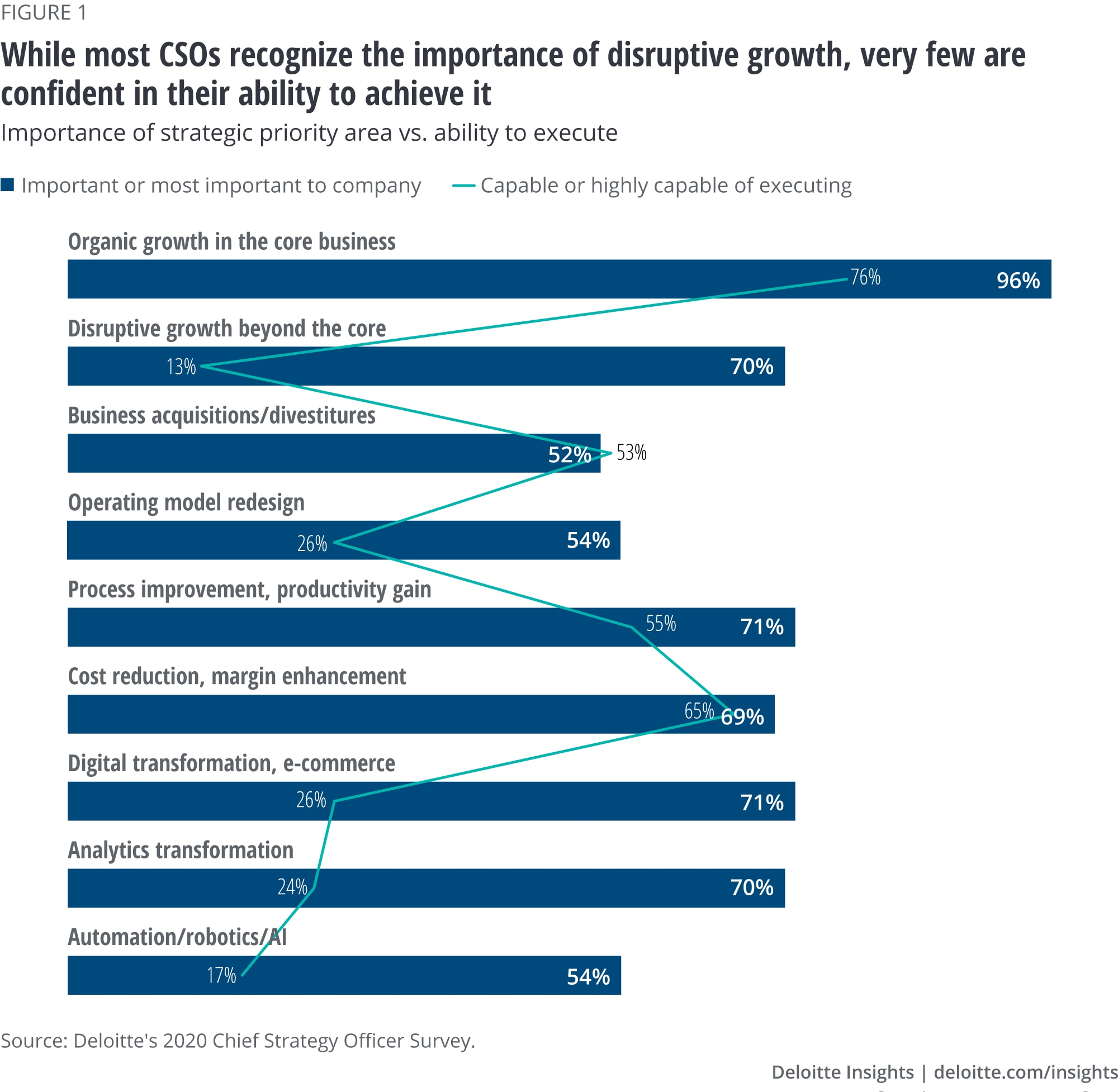 While most CSOs recognize the importance of disruptive growth, very few are confident in their ability to achieve it