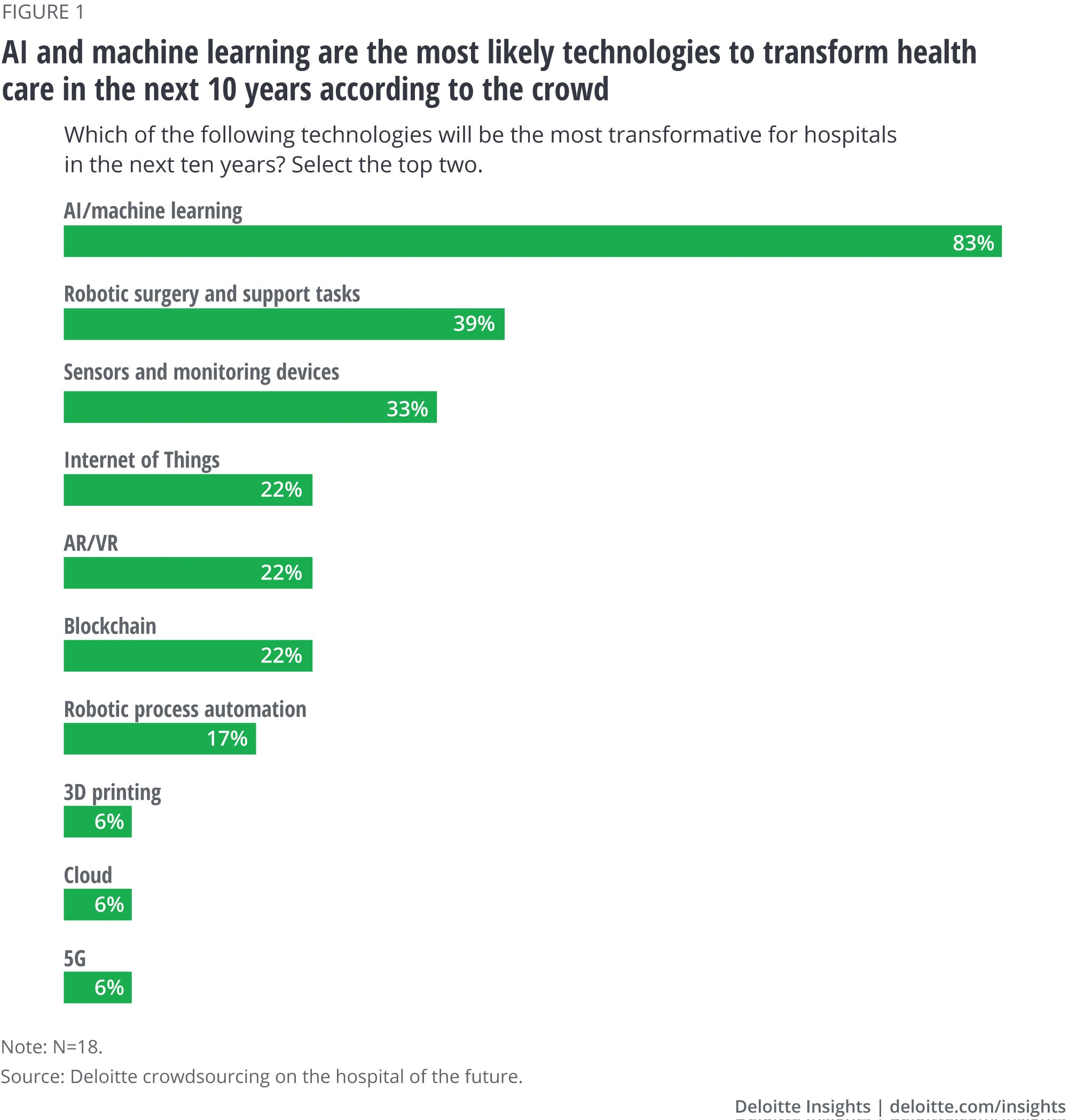 AI and machine learning are the most likely technologies to transform health care in the next 10 years according to the crowd