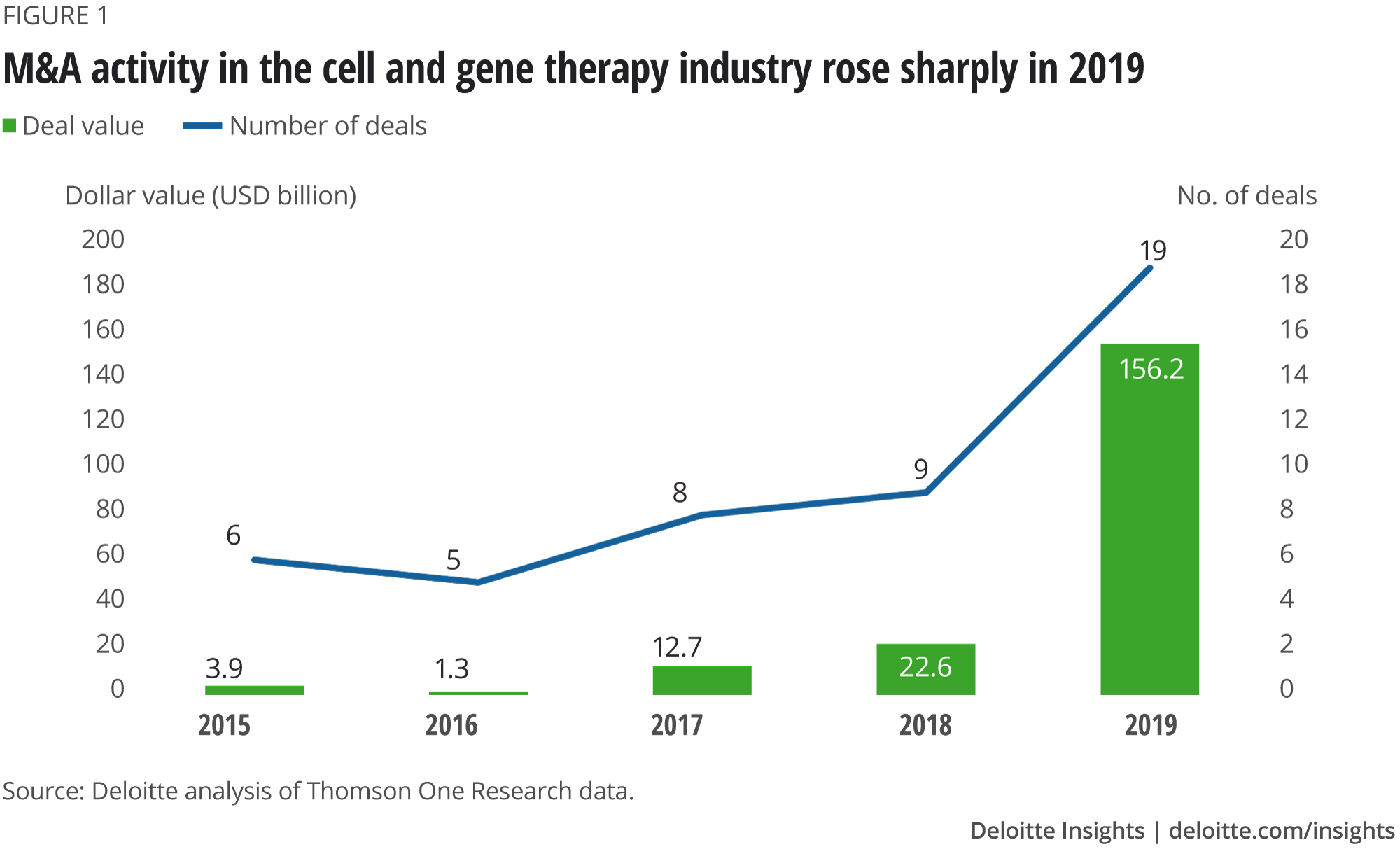 M&A activity in the cell and gene therapy industry rose sharply in 2019