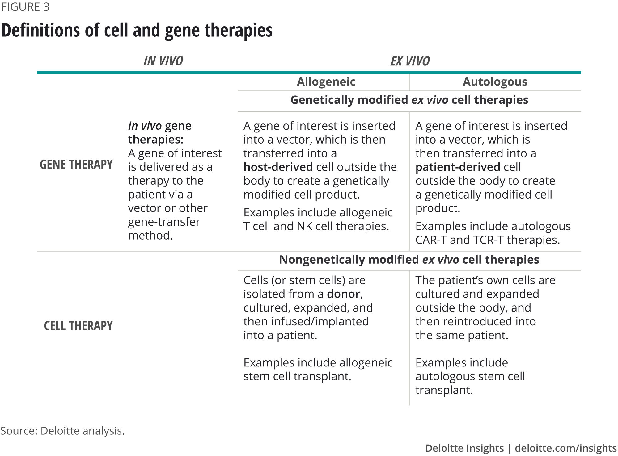 Definitions of cell and gene therapies
