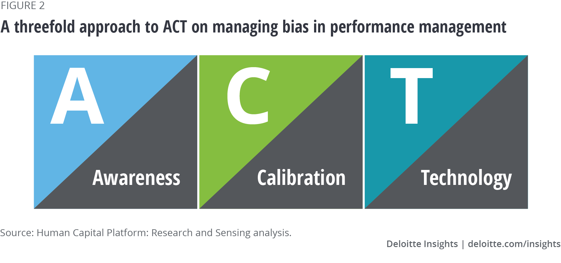 A threefold approach to ACT on bias in performance management
