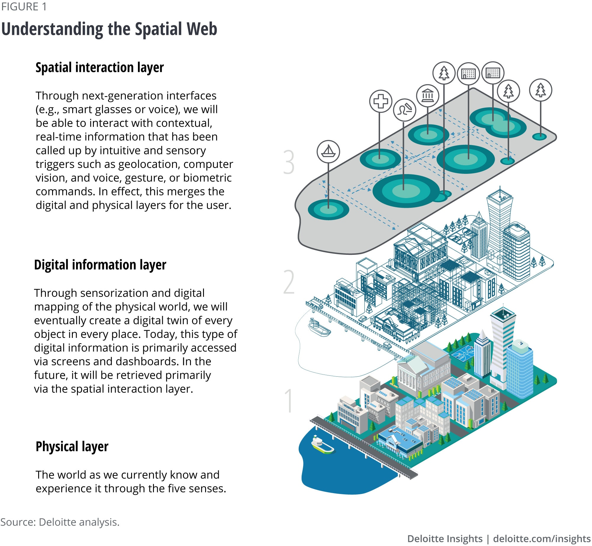 Understanding the Spatial Web