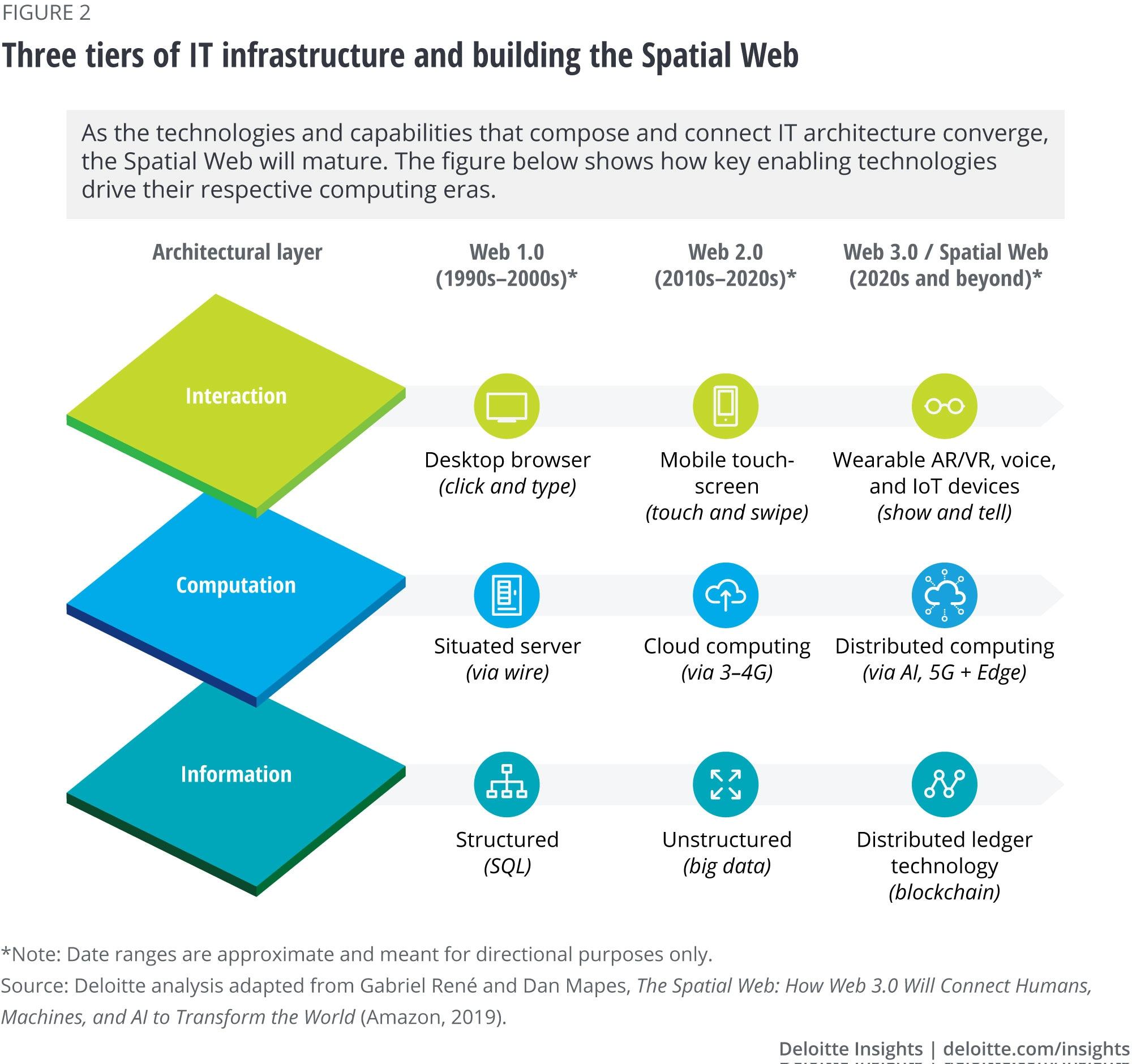 Three tiers of IT infrastructure and building the Spatial Web