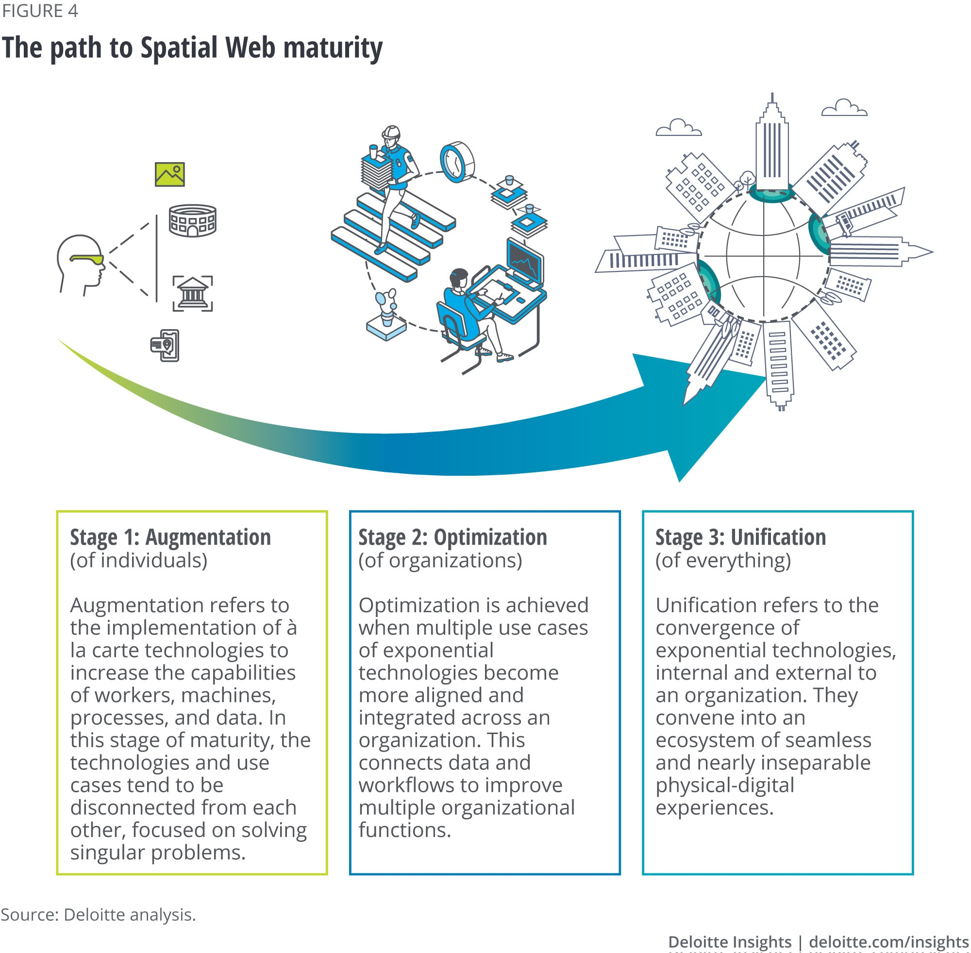 The path to Spatial Web maturity