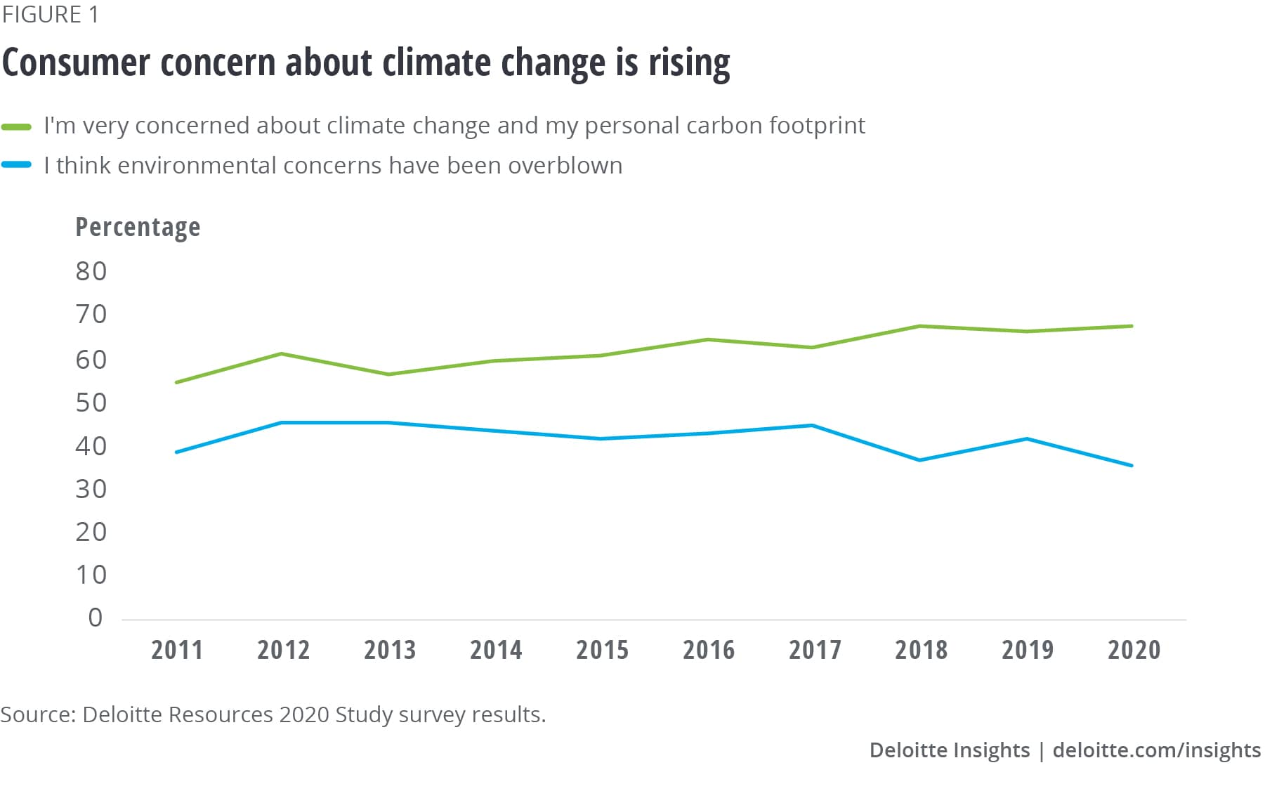 Consumer concern about climate change is rising