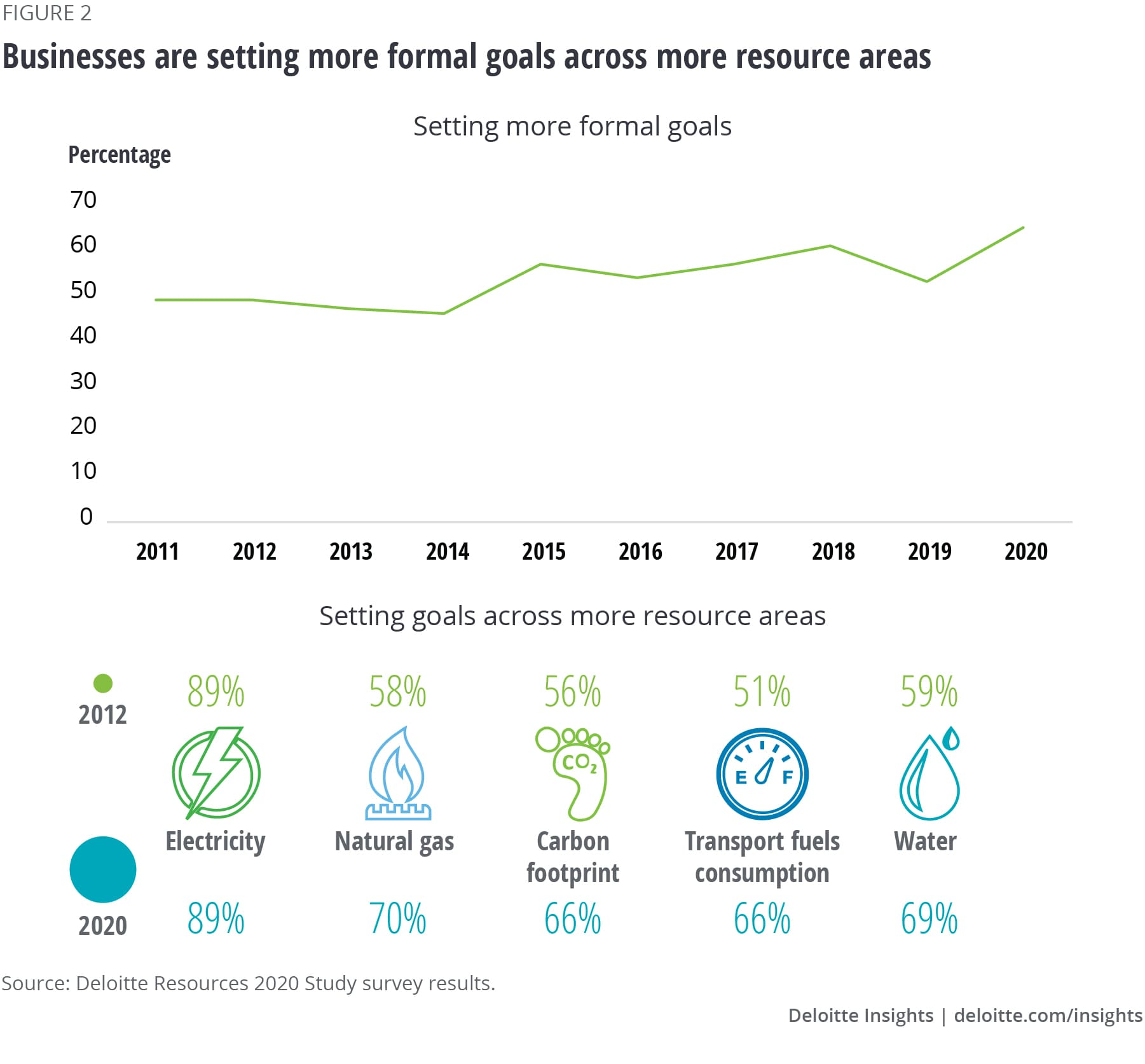 Businesses are setting more formal goals across more resource areas