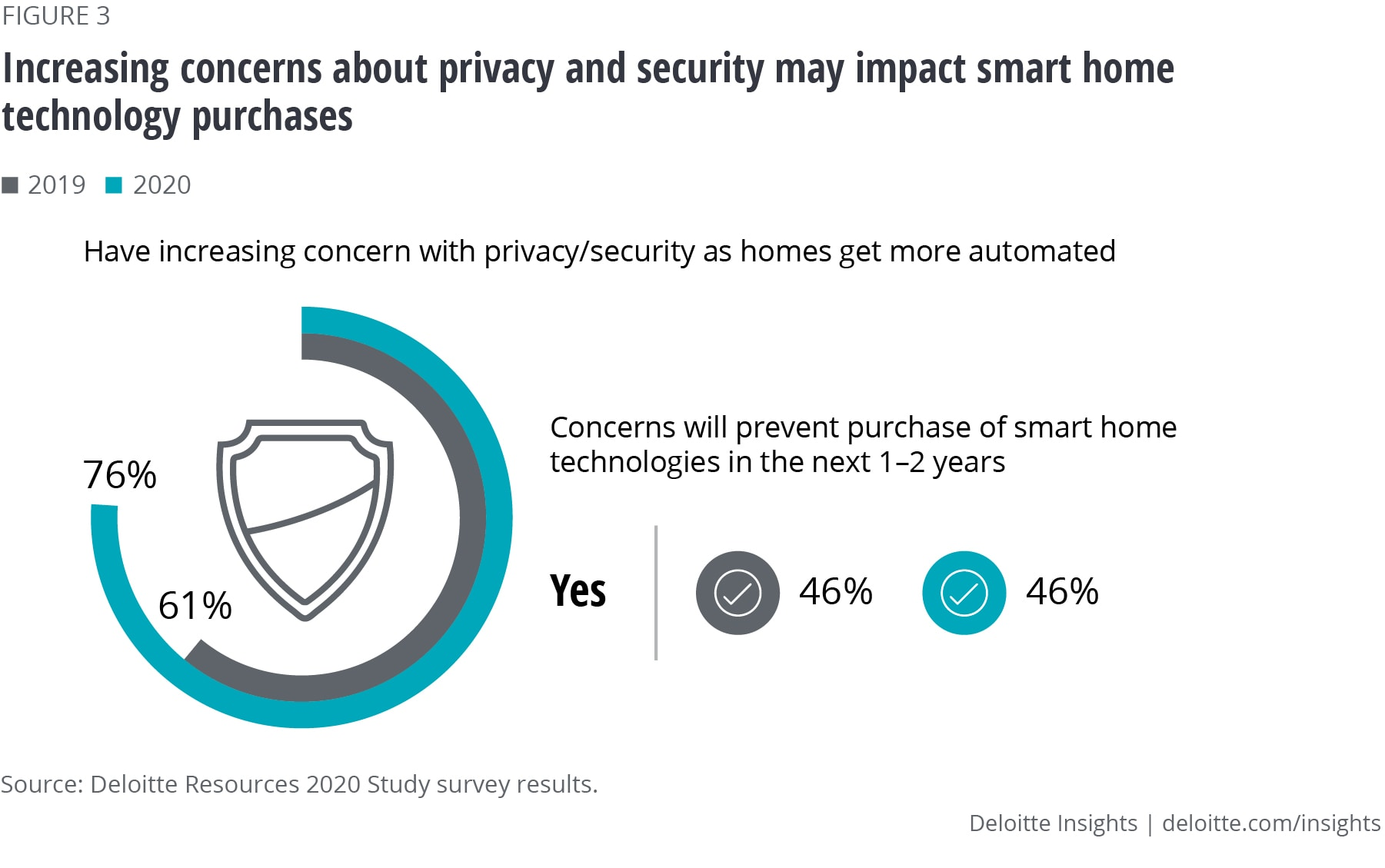 Increasing concerns about privacy and security may impact smart home technology purchases