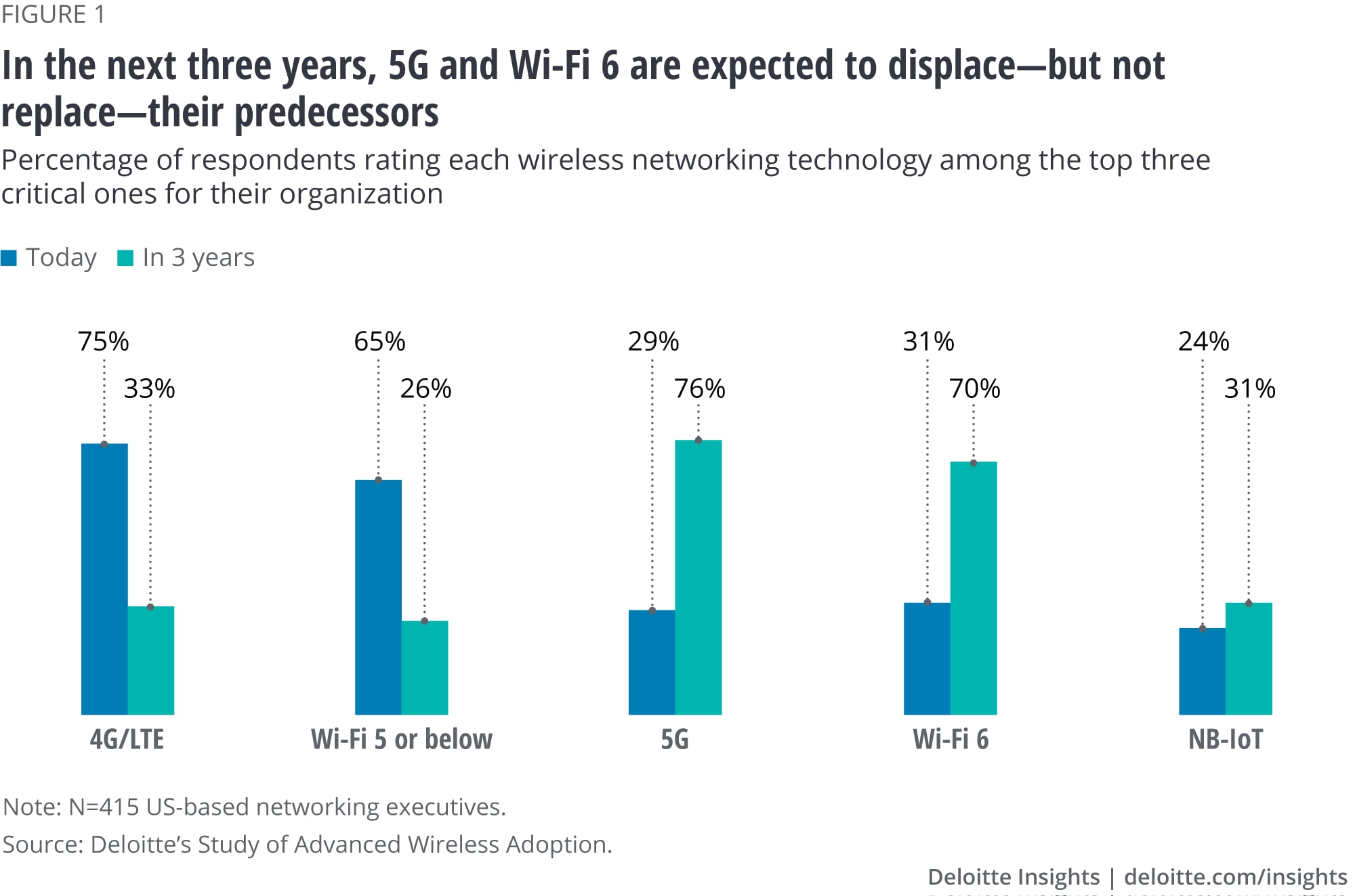 In the next three years, 5G and Wi-Fi 6 are expected to displace—but not replace—their predecessors