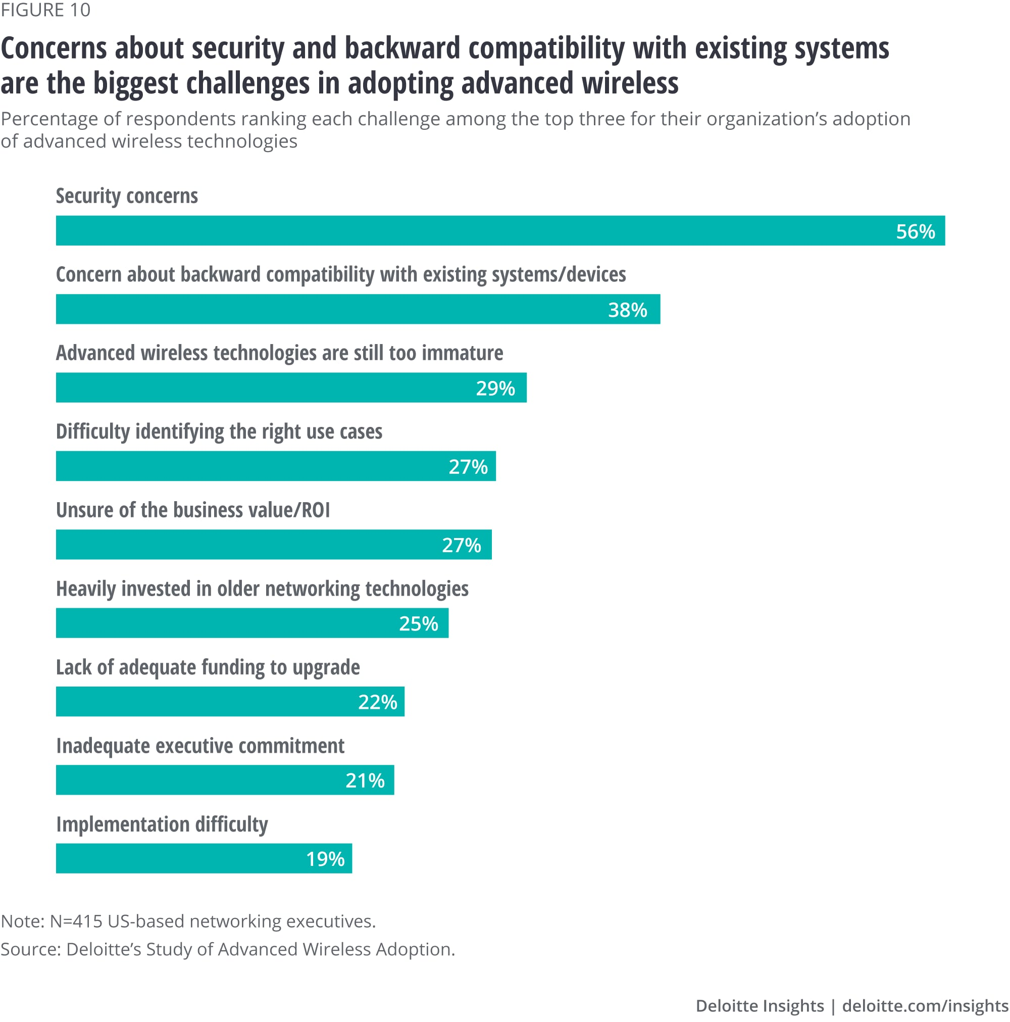 Concerns about security and backward compatibility with existing systems are the biggest challenges in adopting advanced wireless