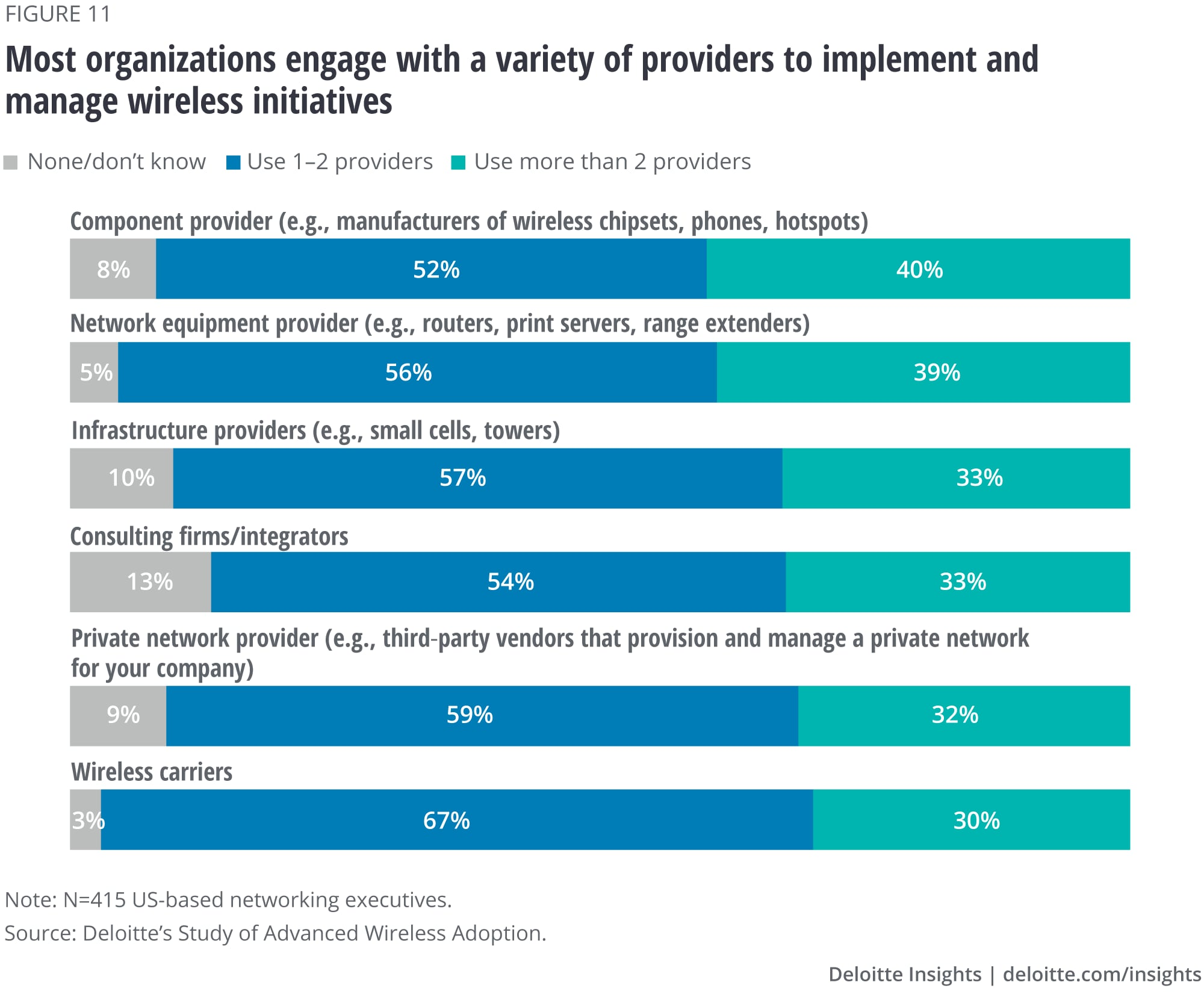 Most organizations engage with a variety of providers to implement and manage wireless initiatives