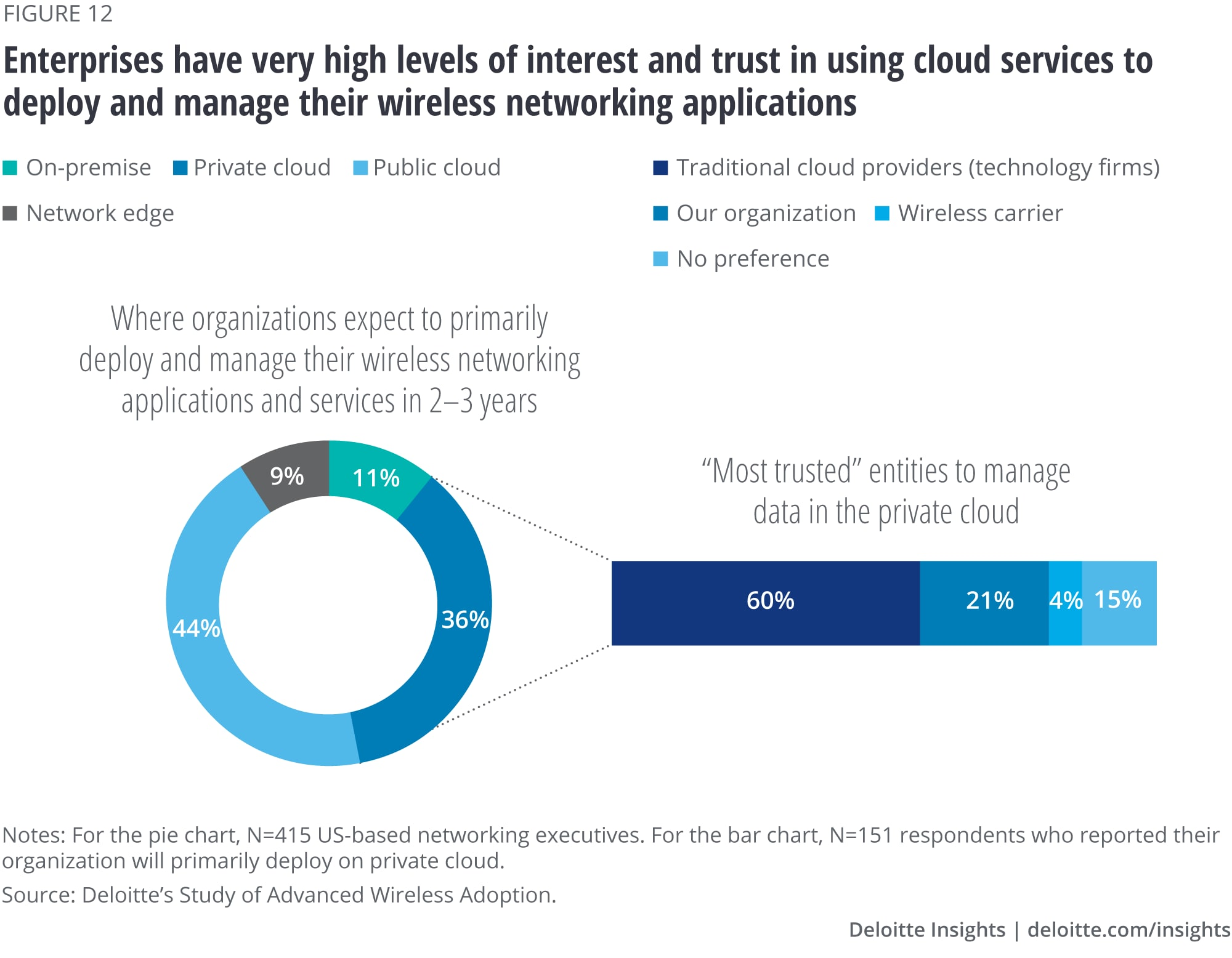 Enterprises have very high levels of interest and trust in using cloud services to deploy and manage their wireless networking applications