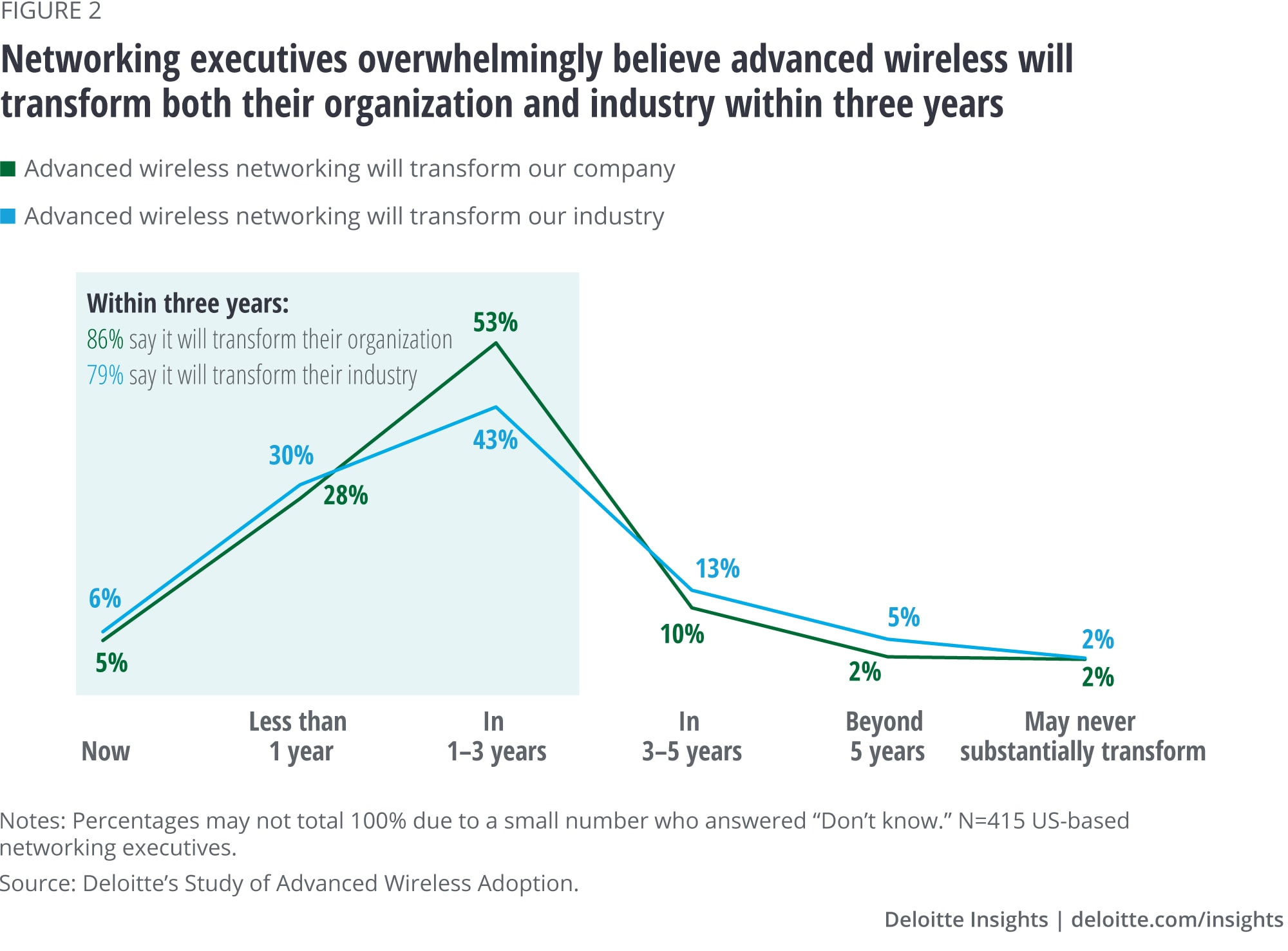 Networking executives overwhelmingly believe advanced wireless will transform both their organization and industry within three years