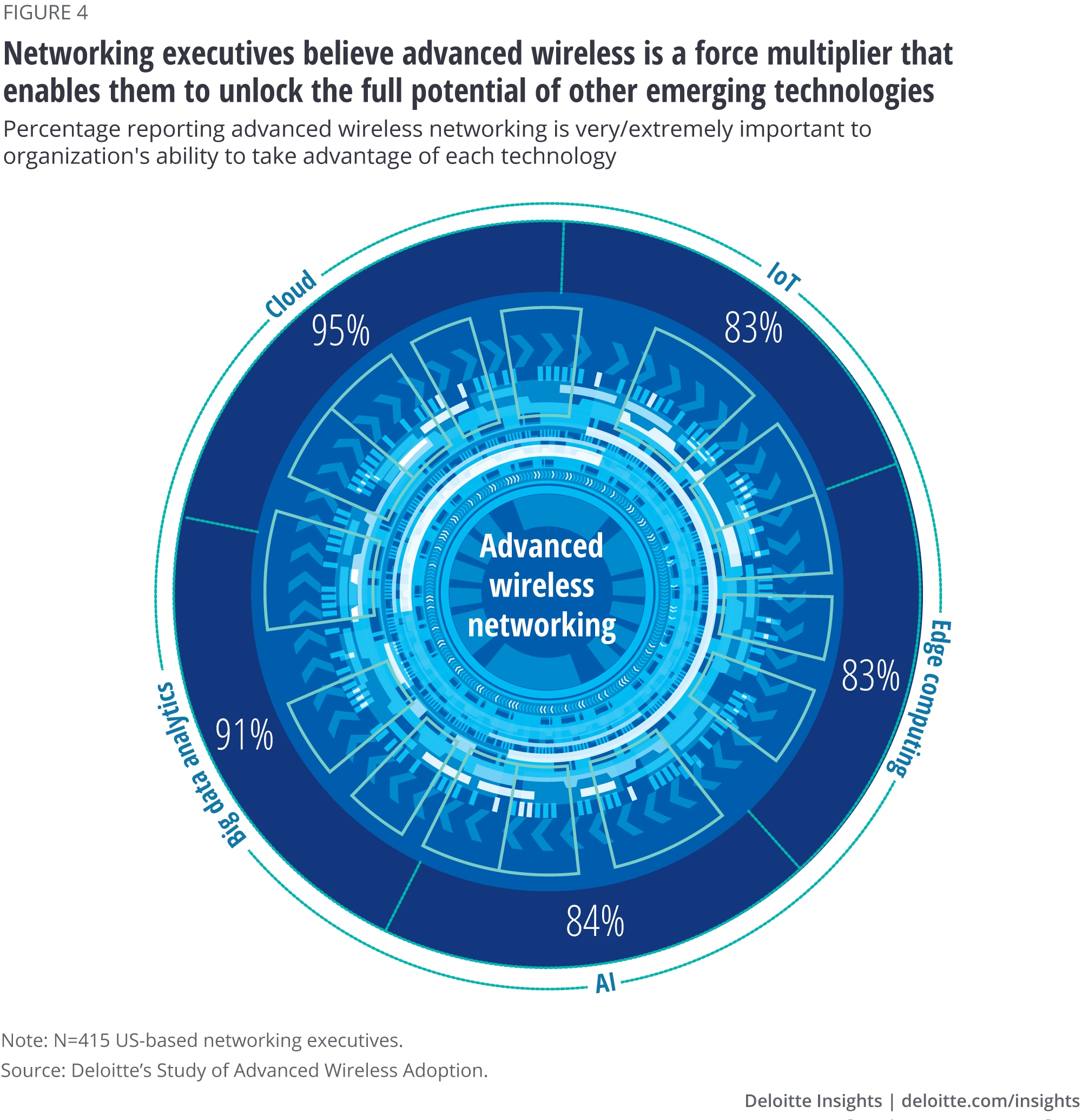 Networking executives believe advanced wireless is a force multiplier that enables them to unlock the full potential of other emerging technologies