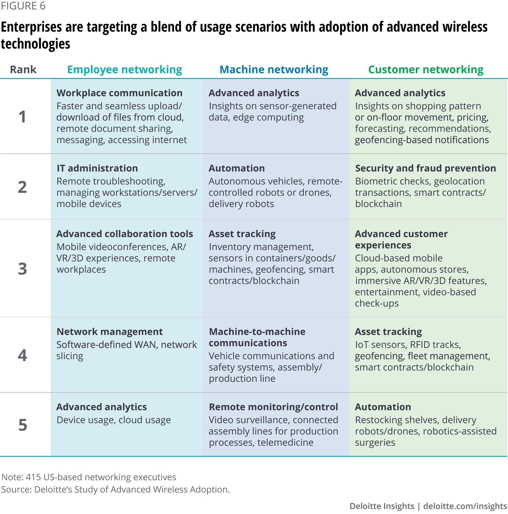 Enterprises are targeting a blend of usage scenarios with adoption of advanced wireless technologies
