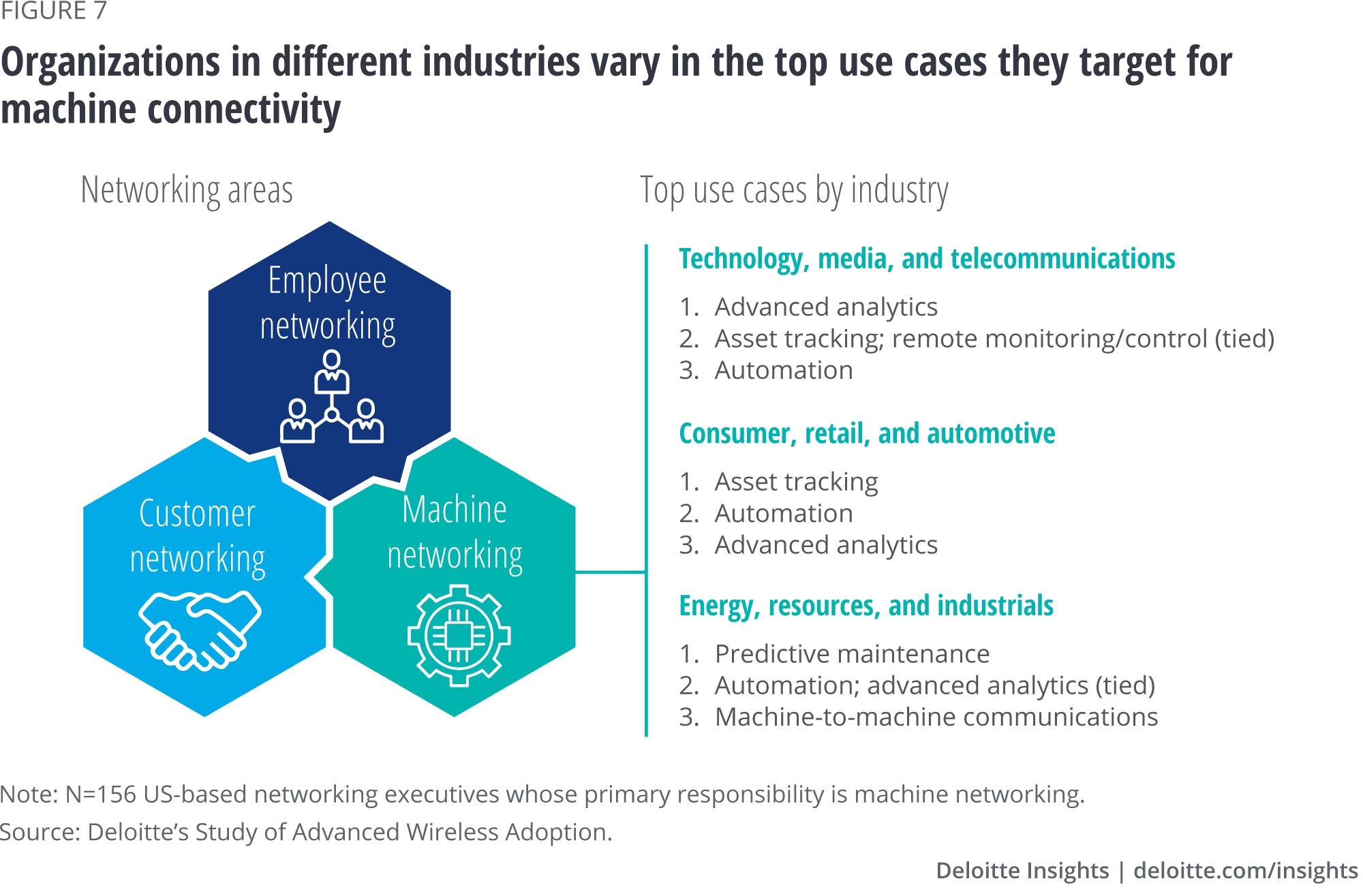 Organizations in different industries vary in the top use cases they target for machine connectivity