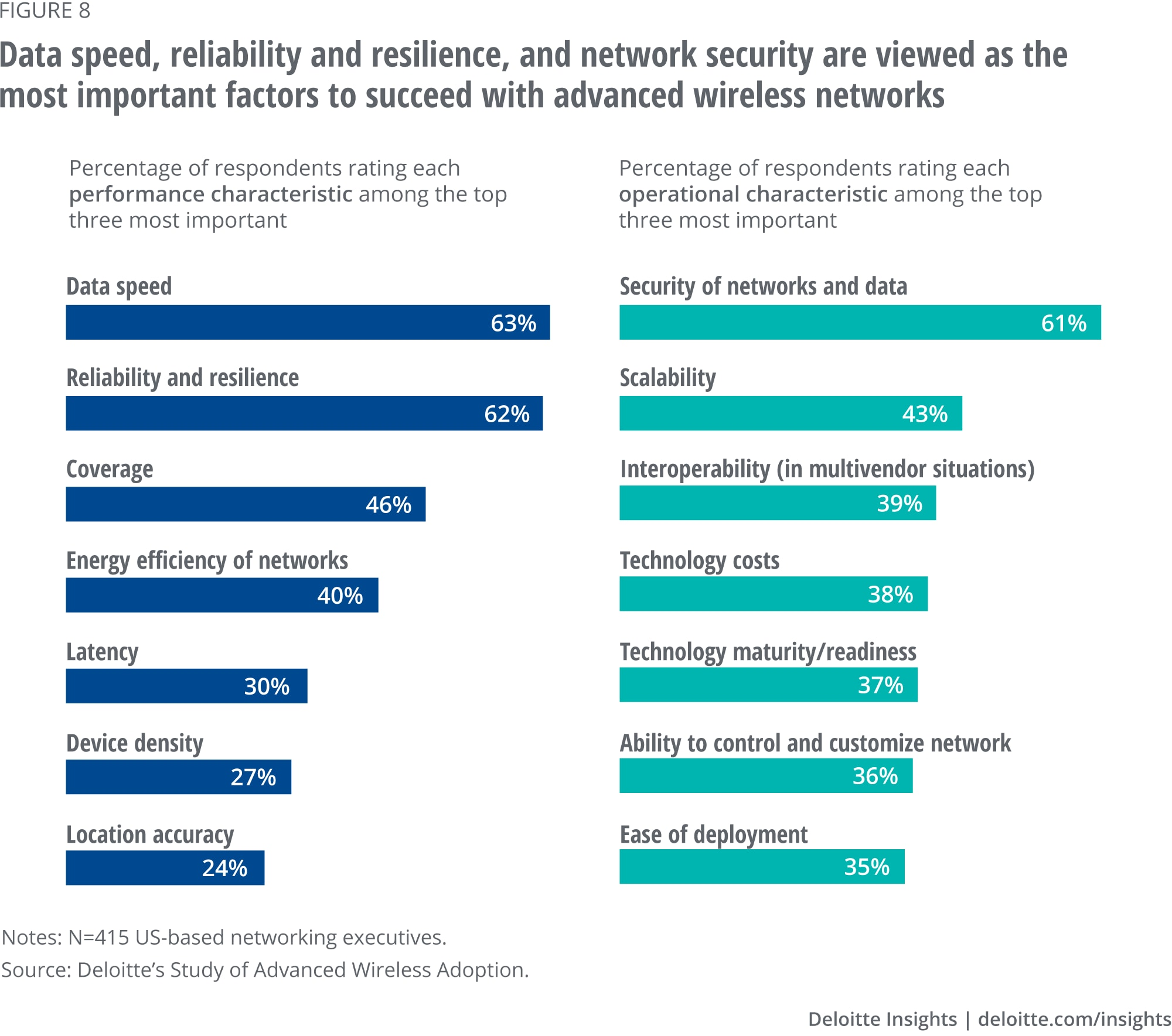 Data speed, reliability and resilience, and network security are viewed as the most important factors to succeed with advanced wireless